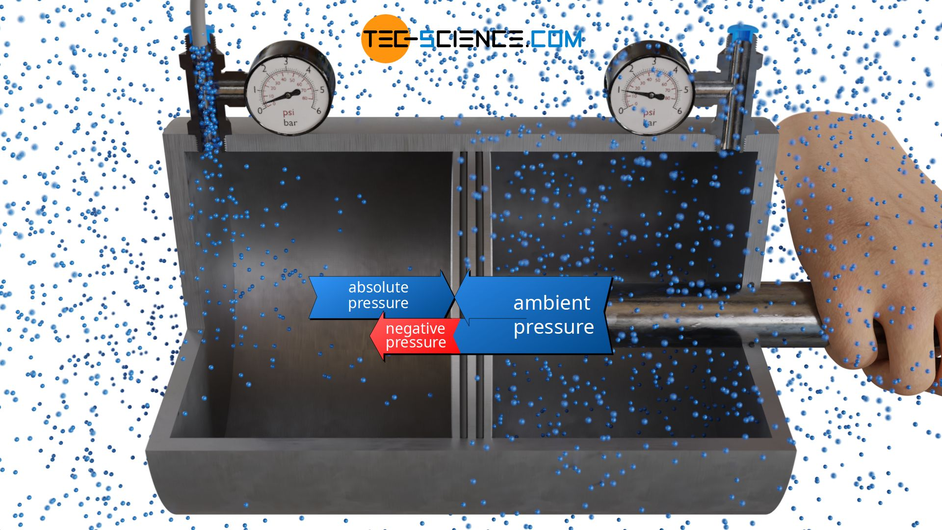 Relationship between negative pressure and absolute pressure