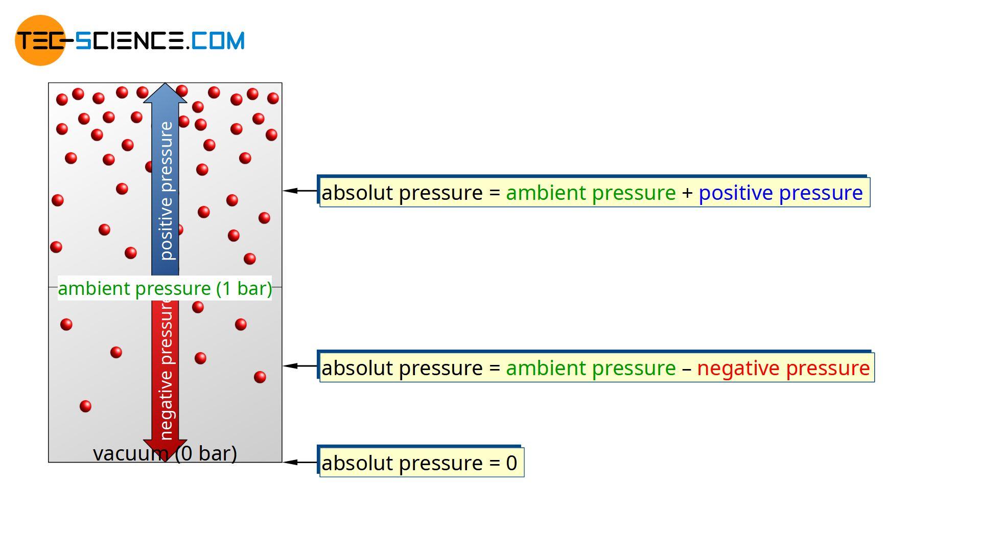 Absolute pressure, positive pressure, negative pressure and vacuum