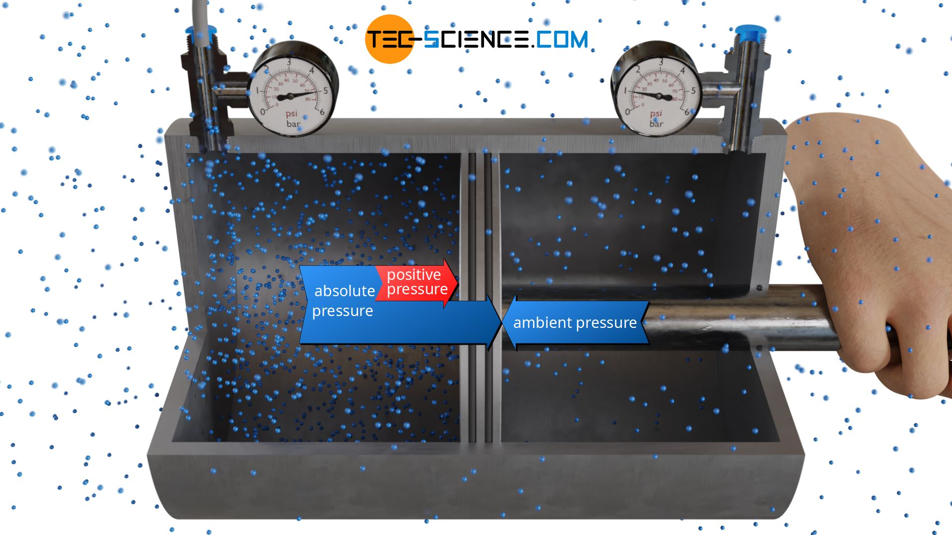 Relationship between positive pressure and absolute pressure