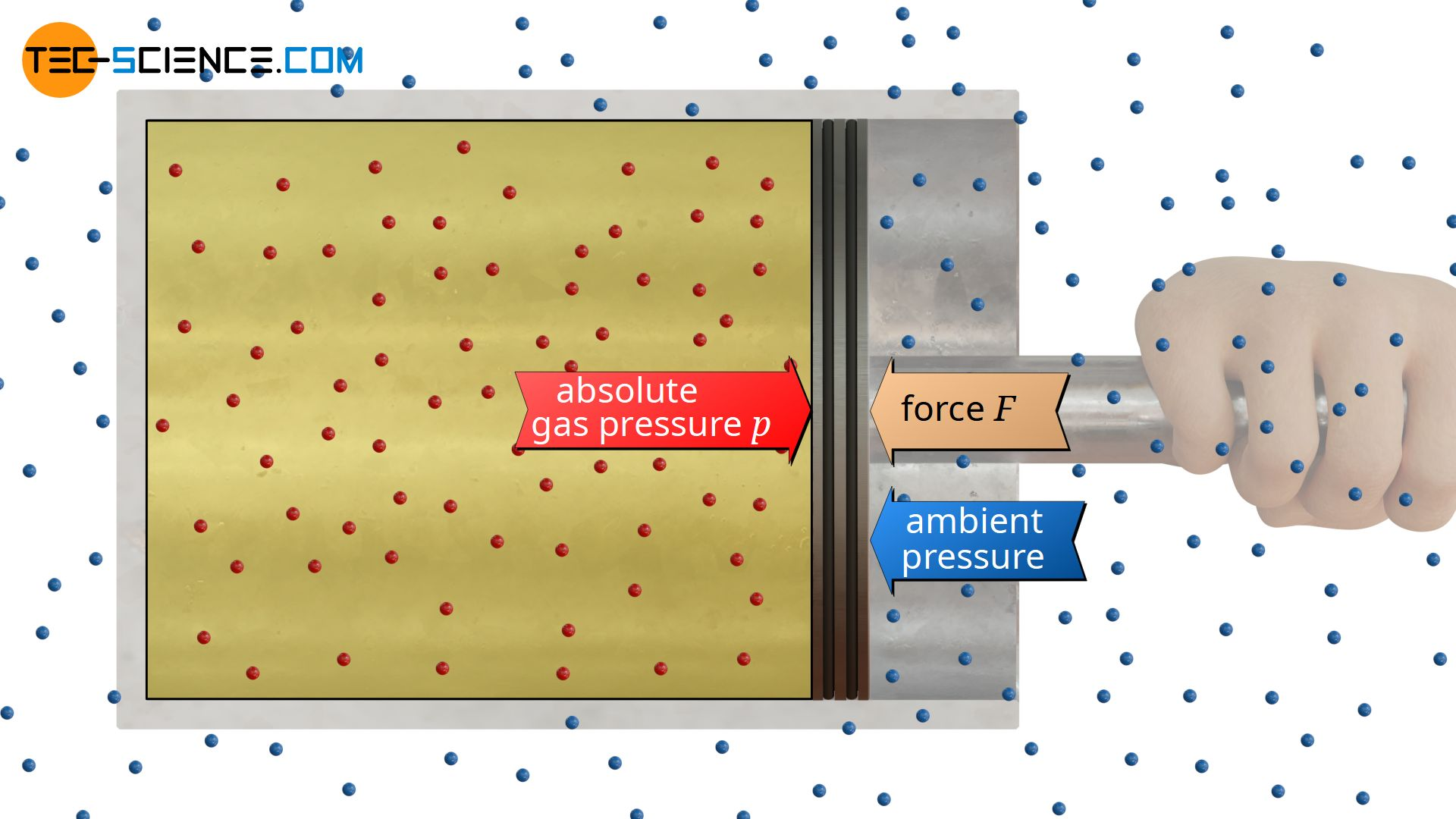 Influence of ambient pressure
