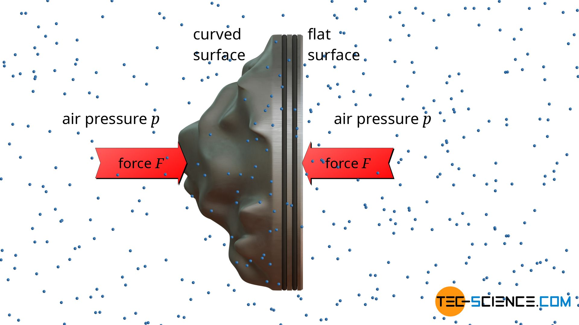 Effect of air pressure on differently curved surfaces