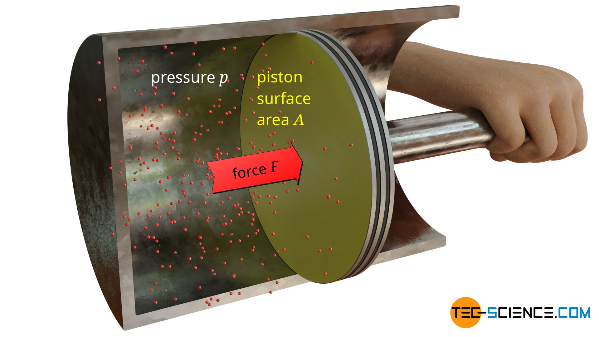 Pressure on a flat surface