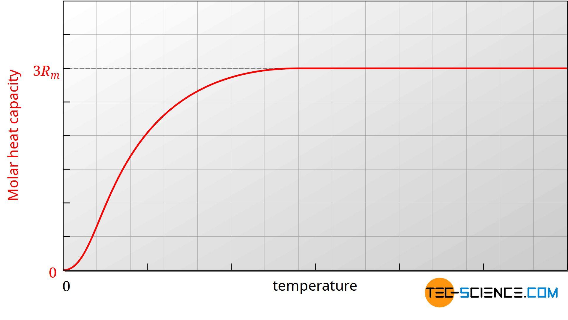 Temperature dependence of the molar heat capacity of solids (schematic)
