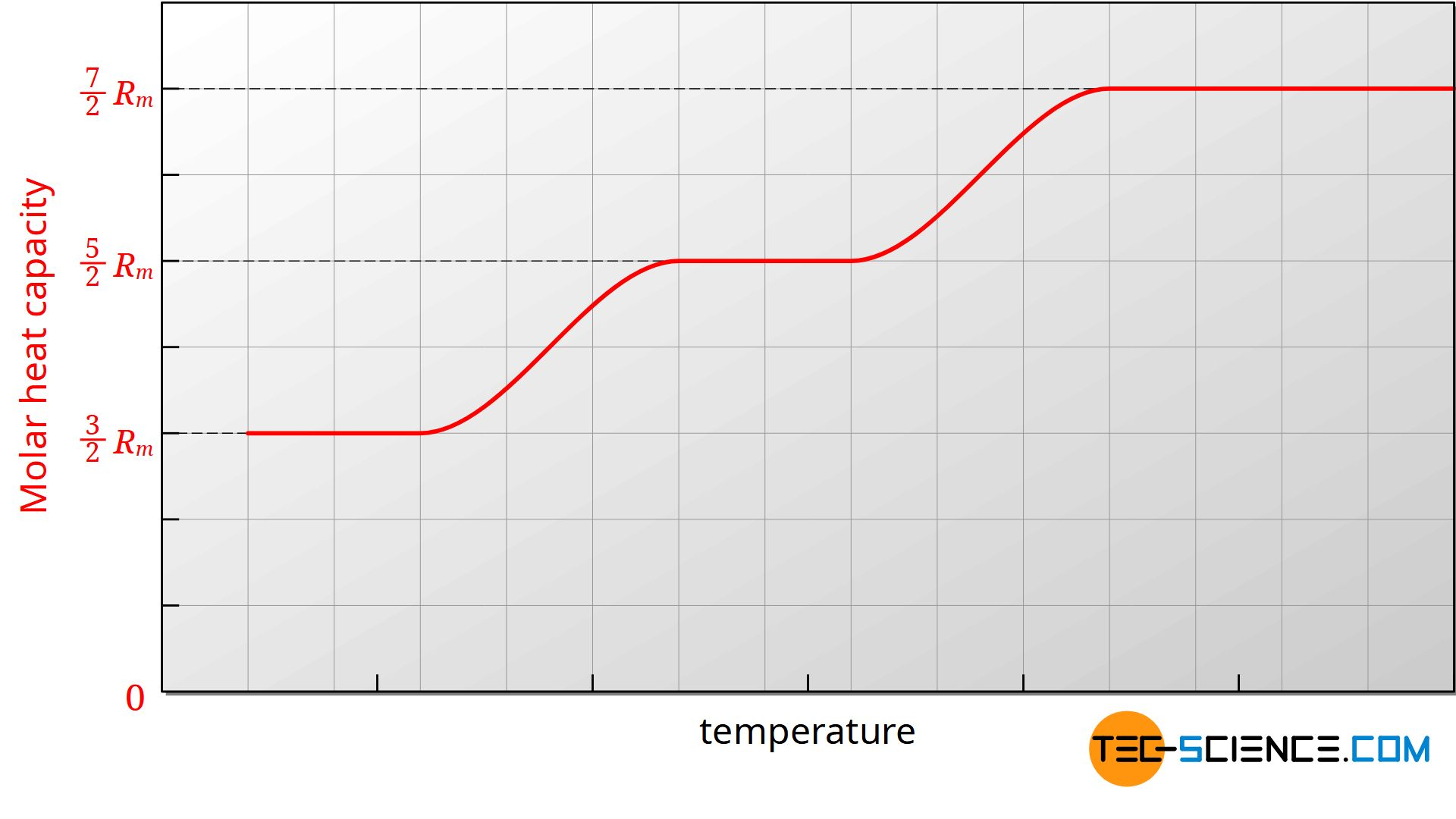 Temperature dependence of the molar heat capacity of gases (schematic)