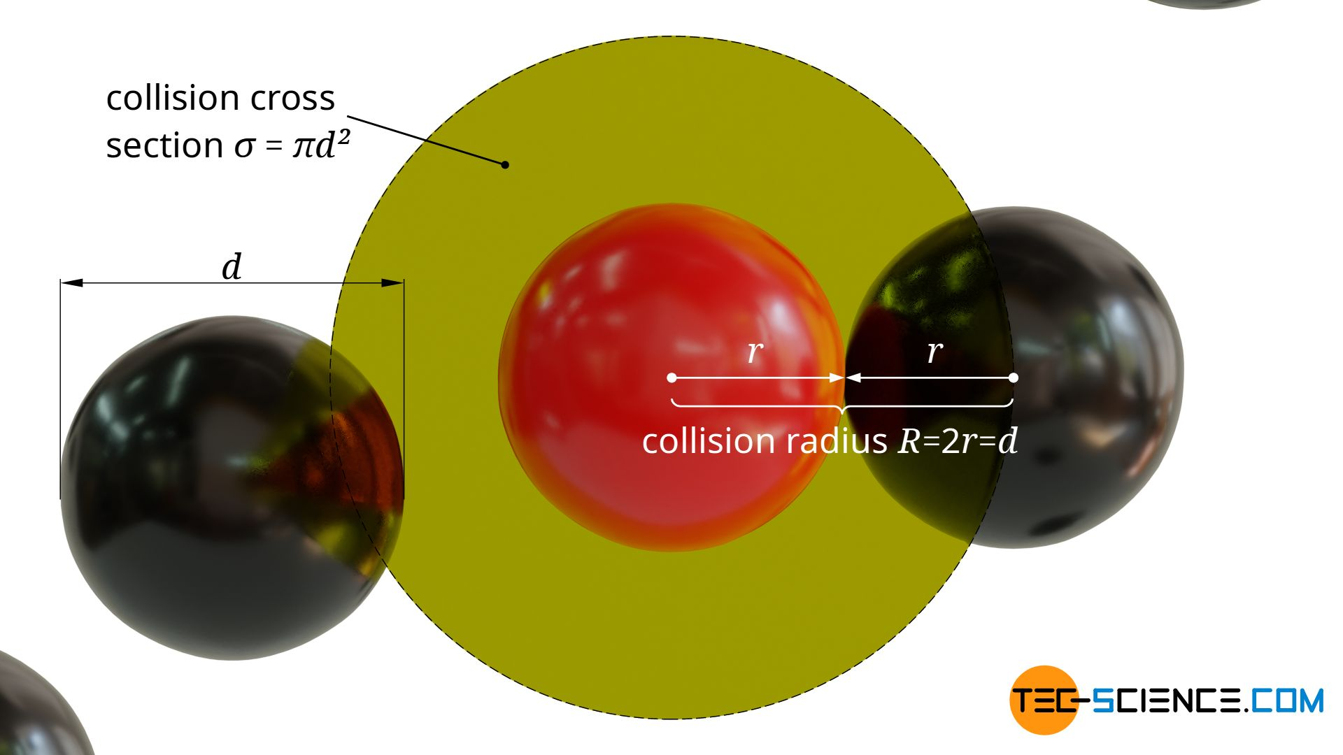 Collision cross-sectional area