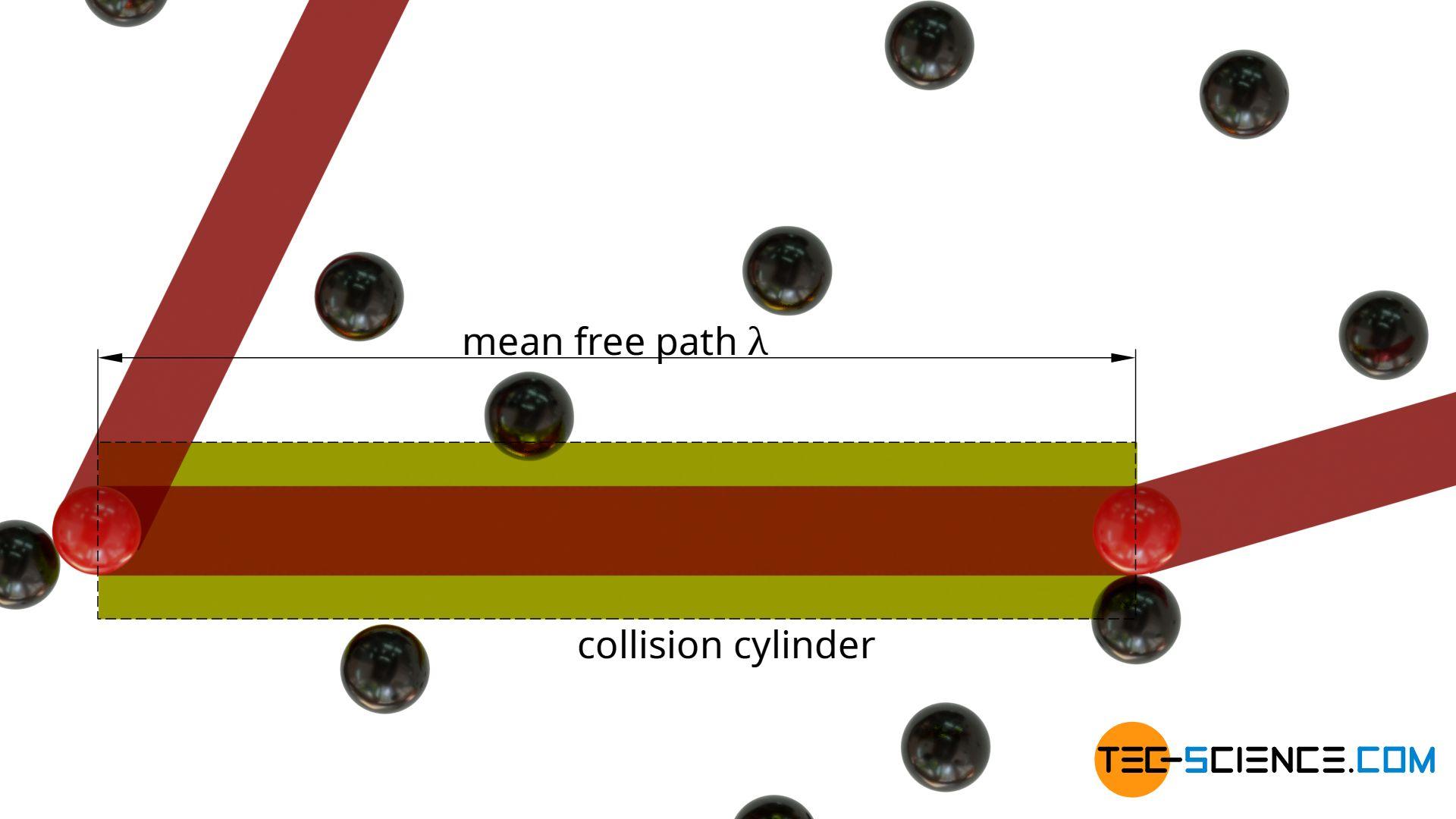Mean free path of a molecule in a gas