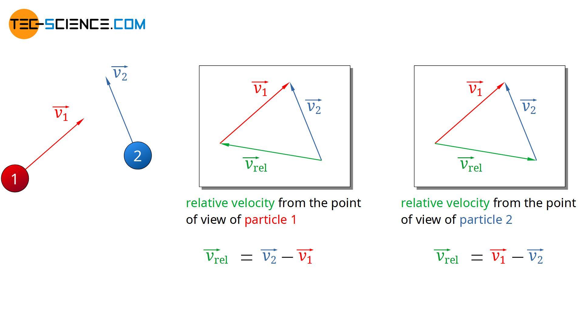 Relative velocity between two molecules