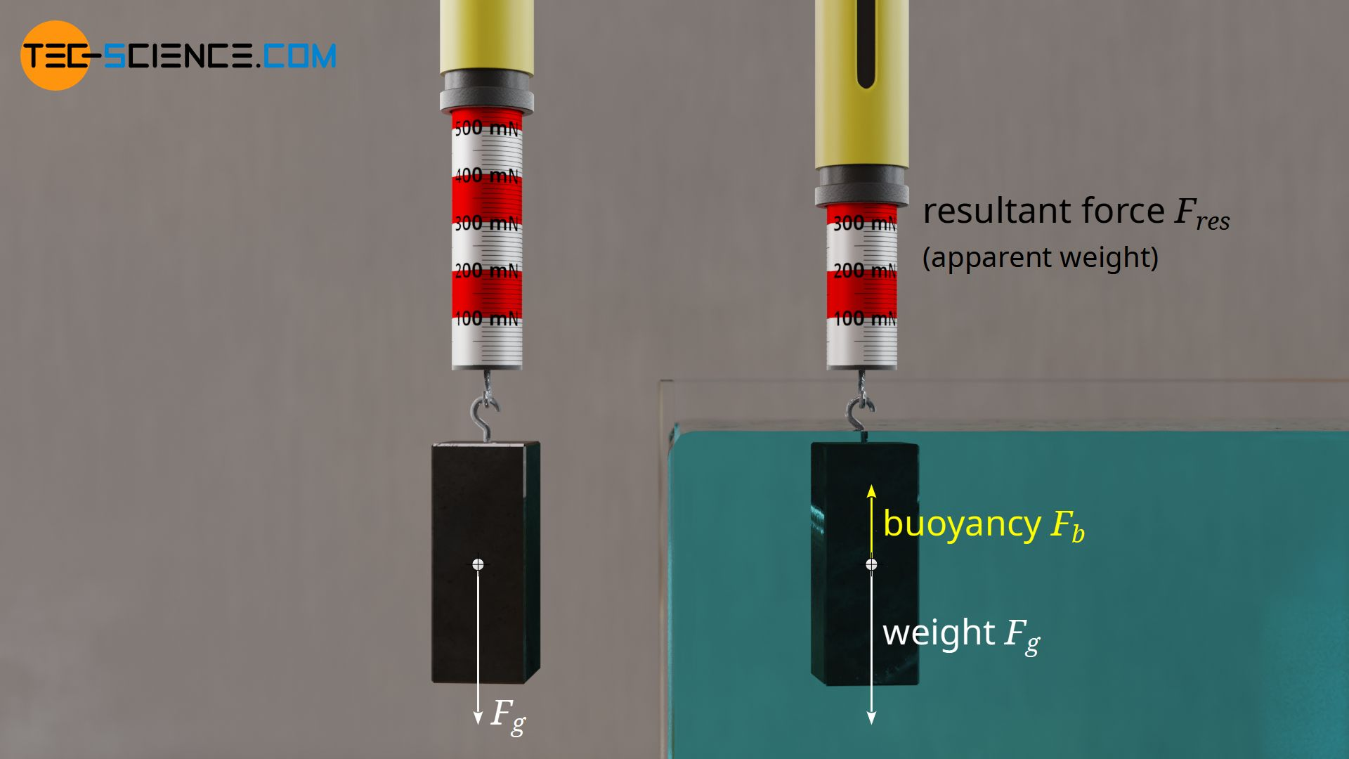 Apparently lighter weight when a body is immersed in a liquid as a result of buoyancy