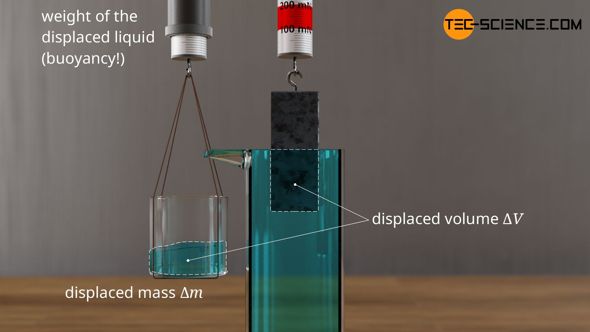 Displaced volume of liquid when immersing a body in a liquid