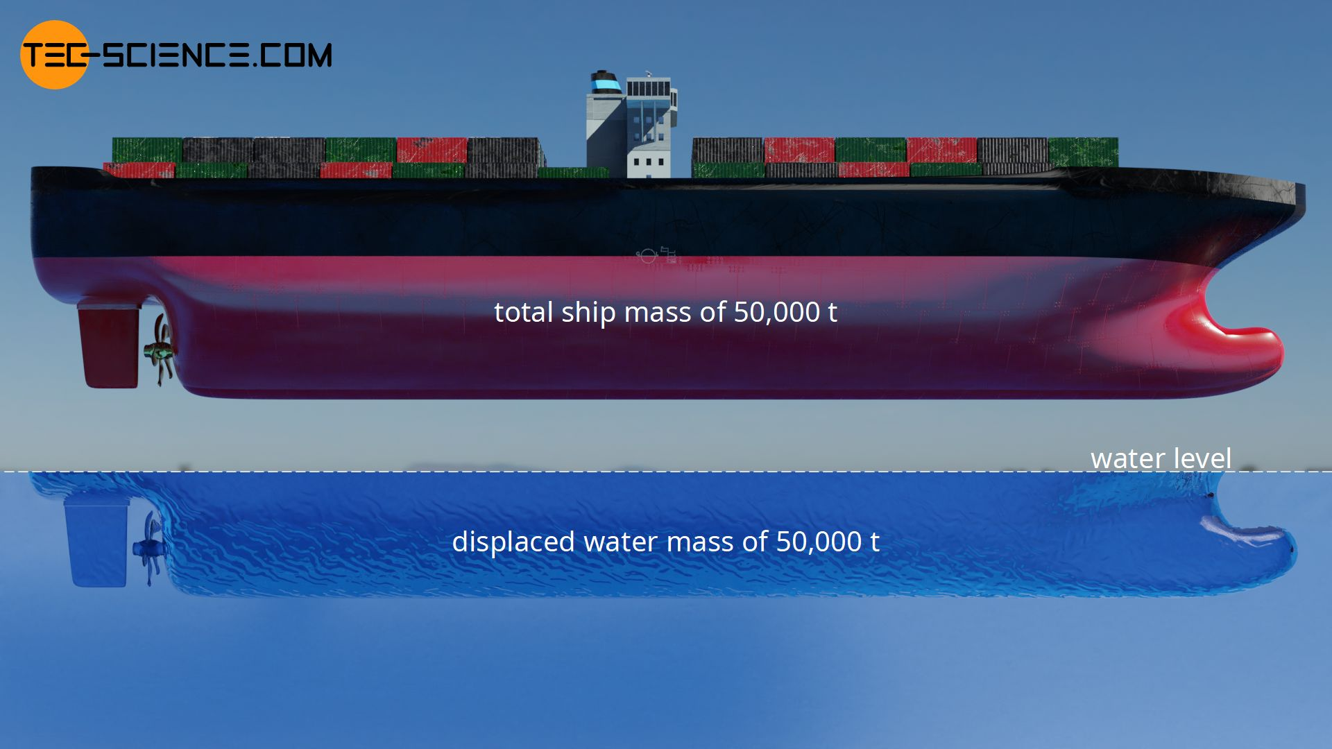 Displaced water mass for the buoyancy of a ship