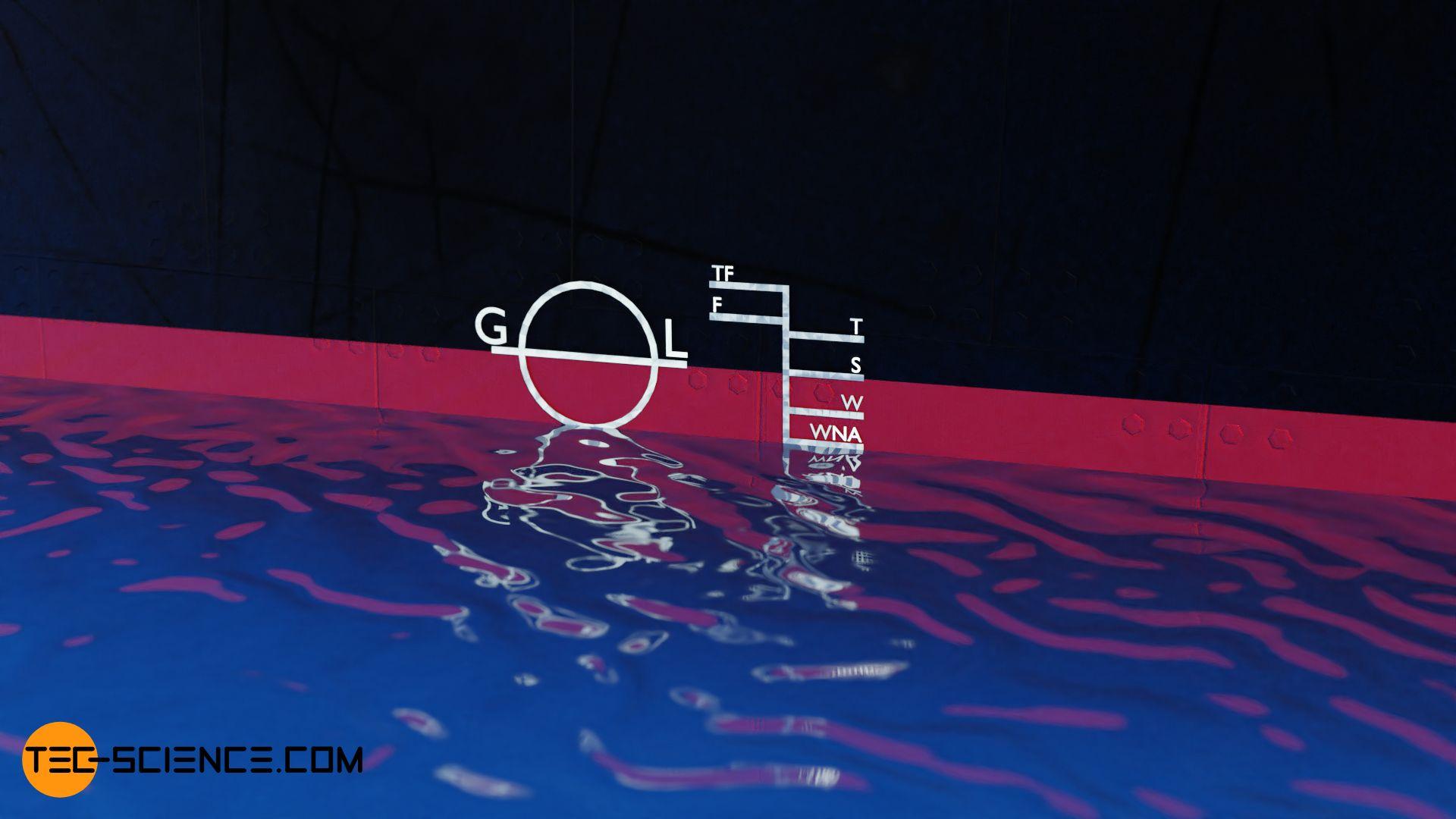 Plimsoll mark on a ship