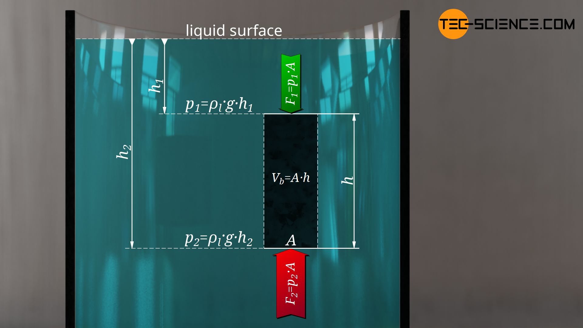 Derivation of the buoyancy when the body is completely immersed in a liquid