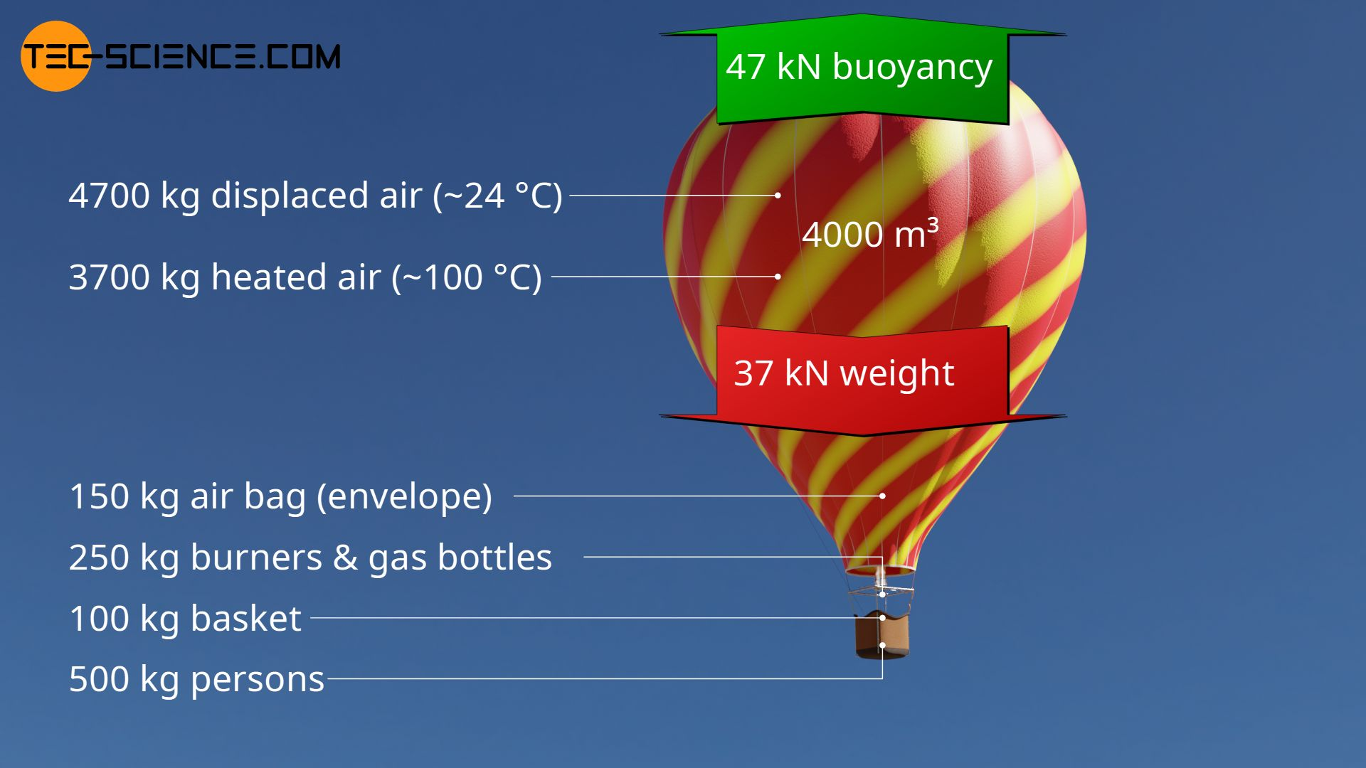 Typical figures of a hot air balloon