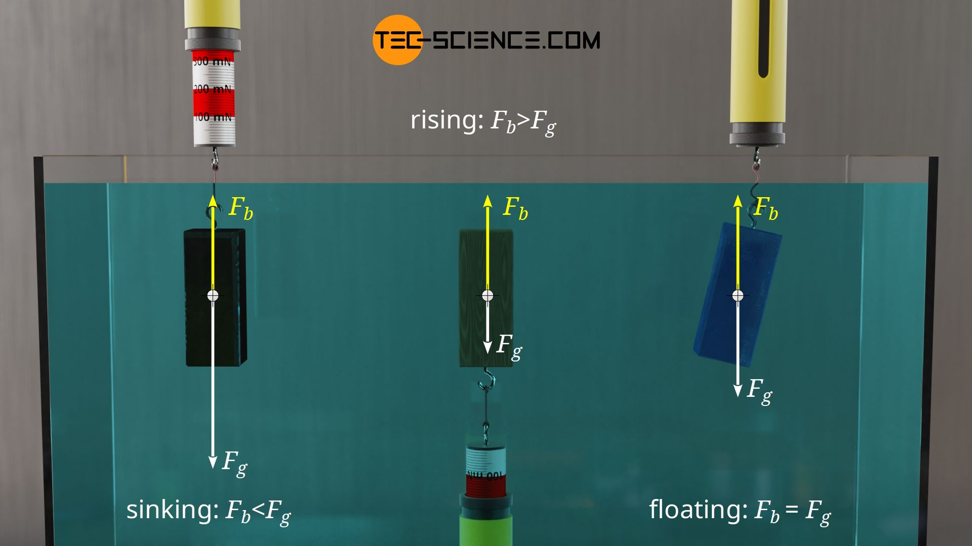 Sinking, rising and floating of objects in liquids