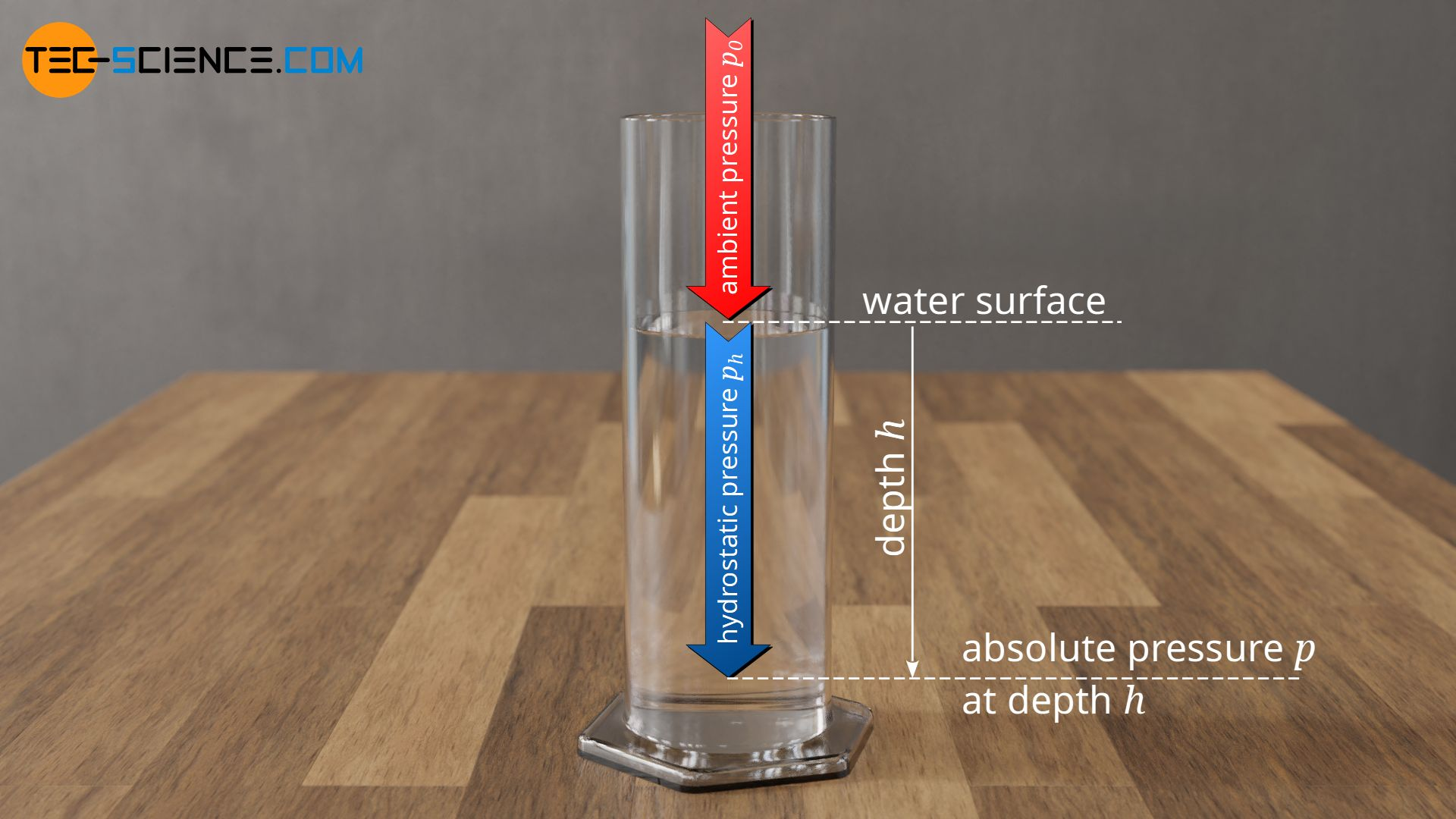 Total pressure at a given depth as the sum of ambient pressure and hydrostatic pressure