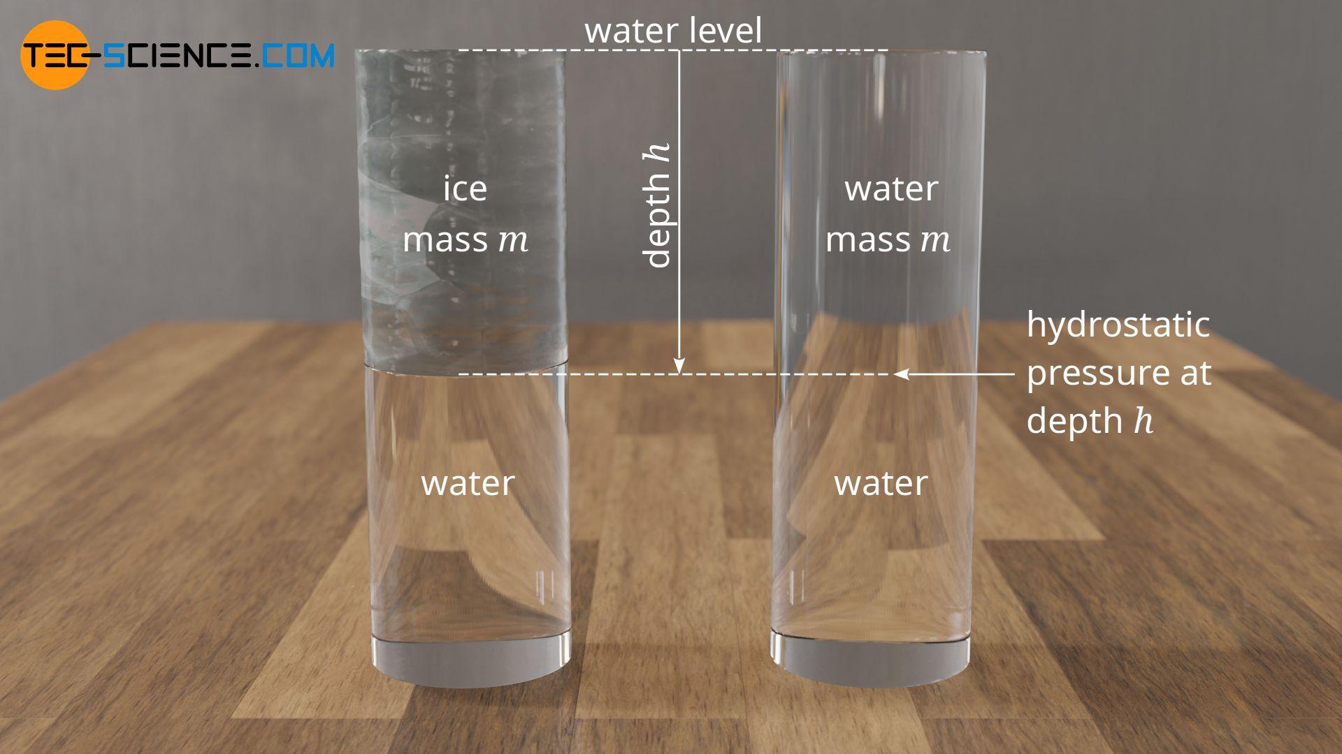 Hydrostatic pressure depending on depth