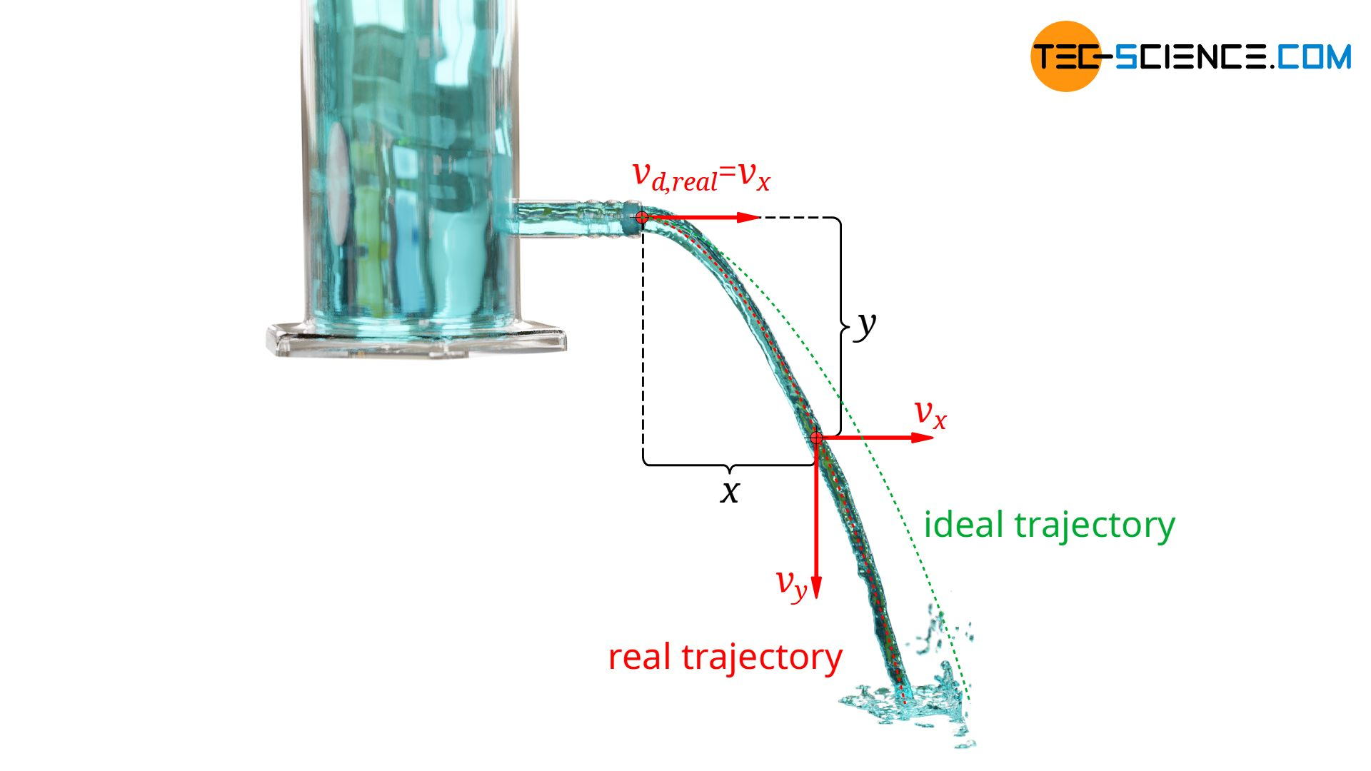 Experimental determination of the coefficient of velocity