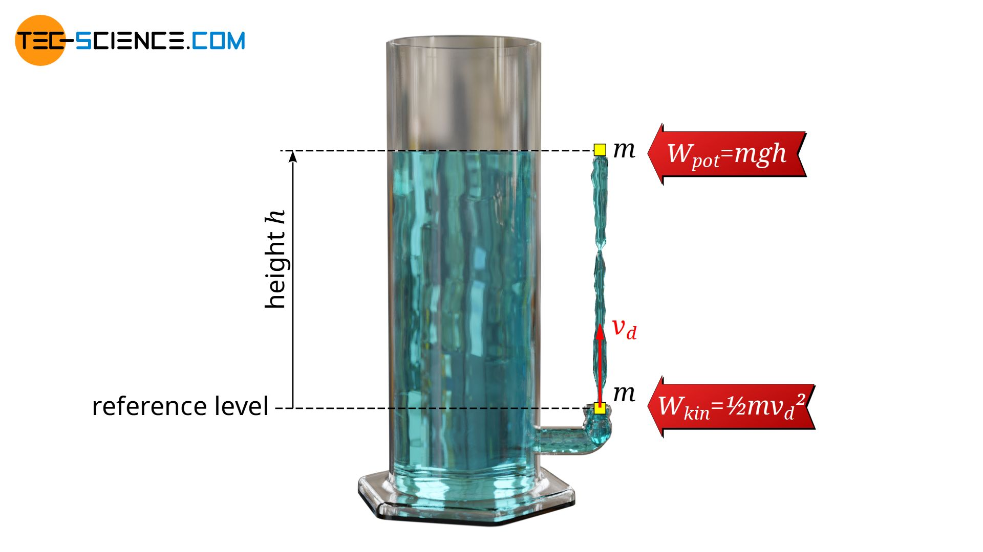 Figure: Calculation of the outflow speed of a liquid through an orifice (Torricelli's law)