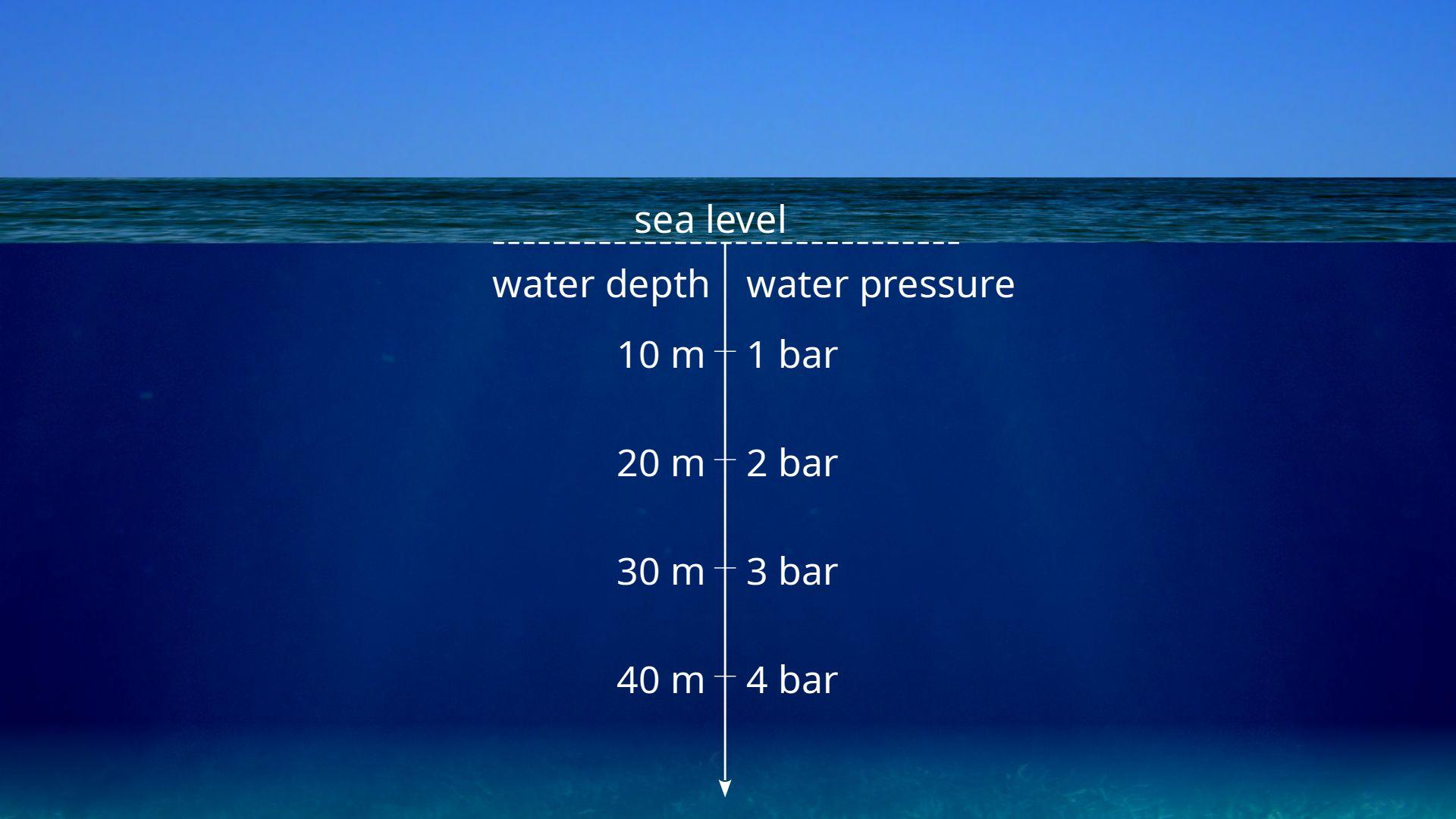 Water pressure as a function of water depth below sea level