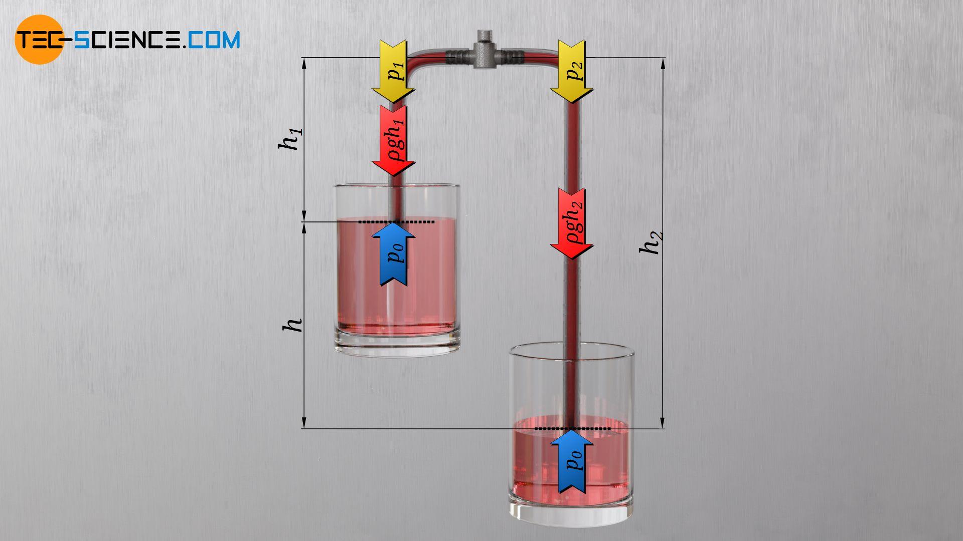 Pressures in the flexible tube