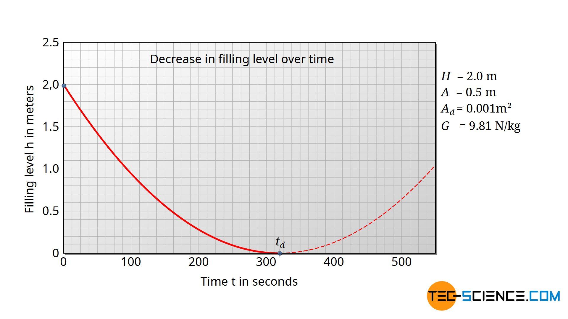 Decrease in filling level over time