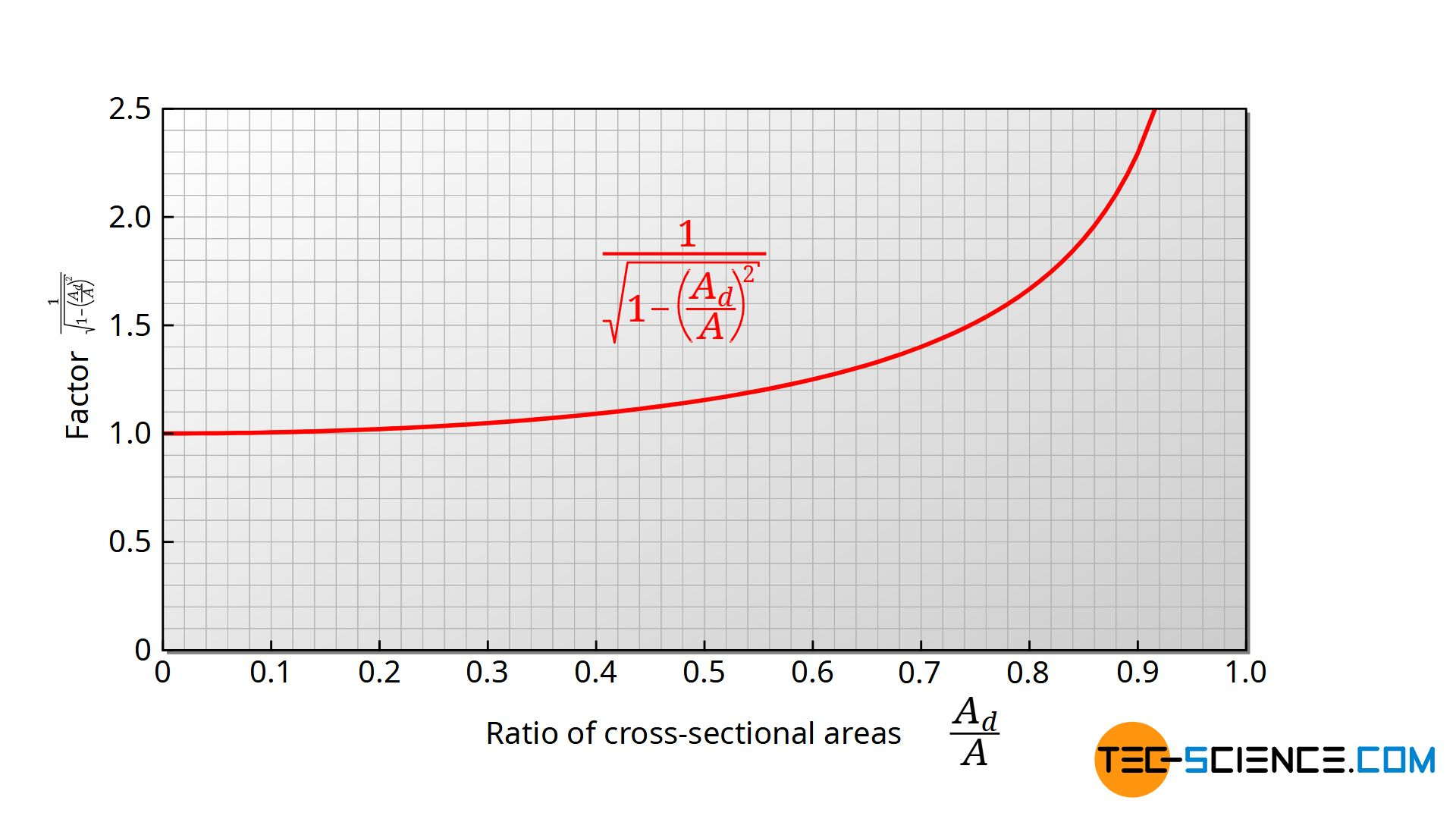Influence of the ratio of the cross-sectional areas on the discharge process
