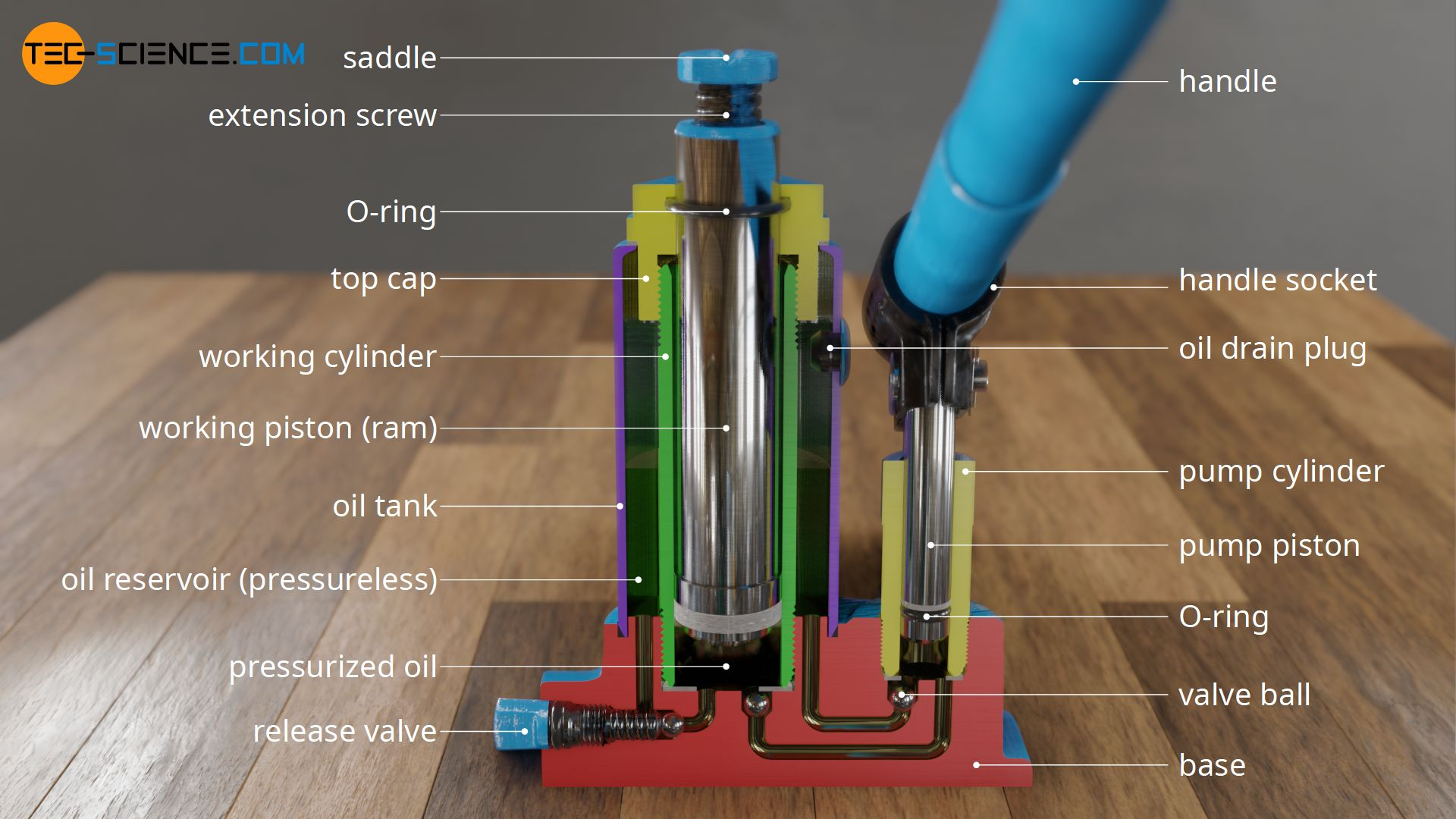 Design and components of a hydraulic bottle jack (sectional view)