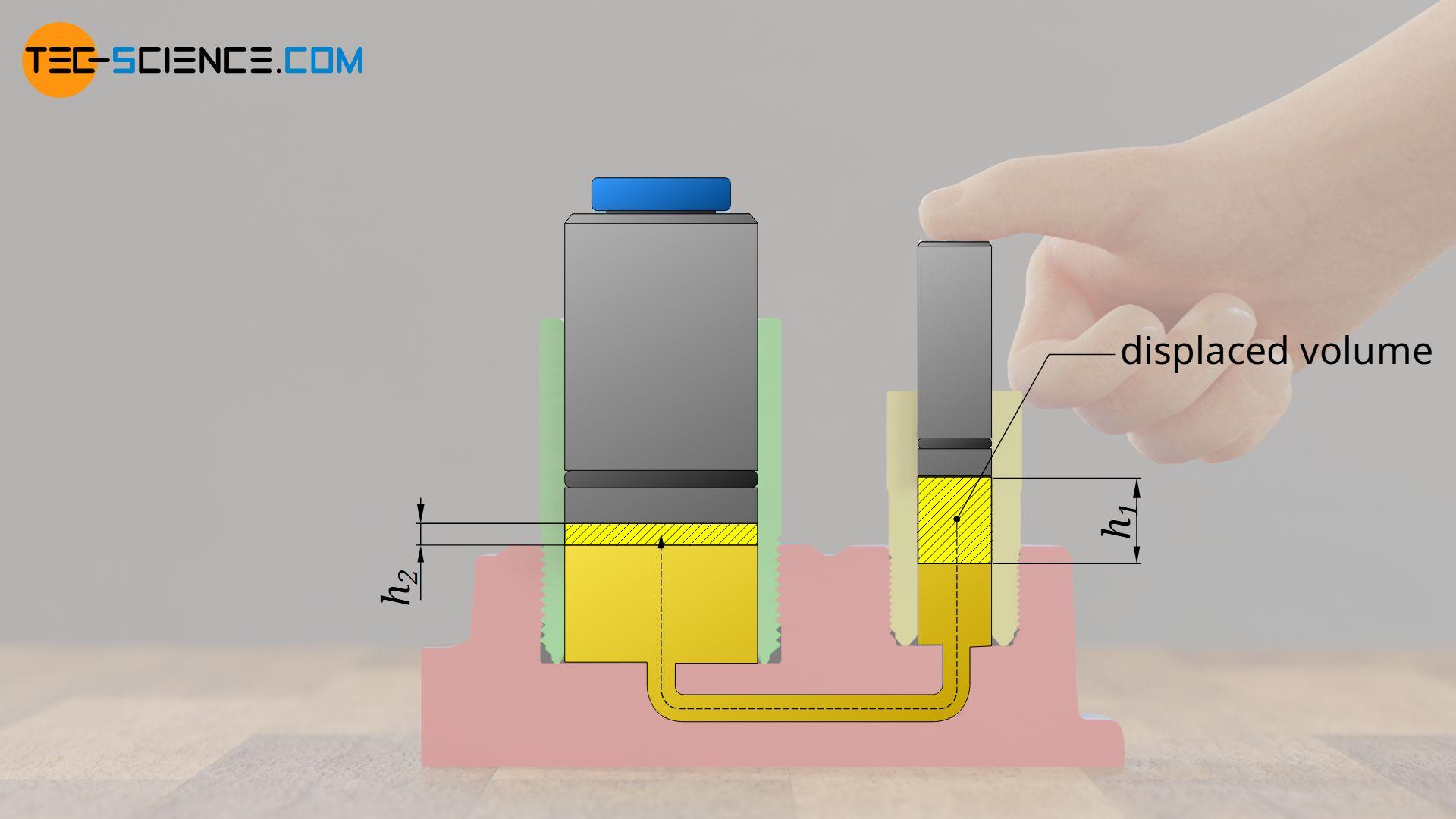 Displacement of the liquid