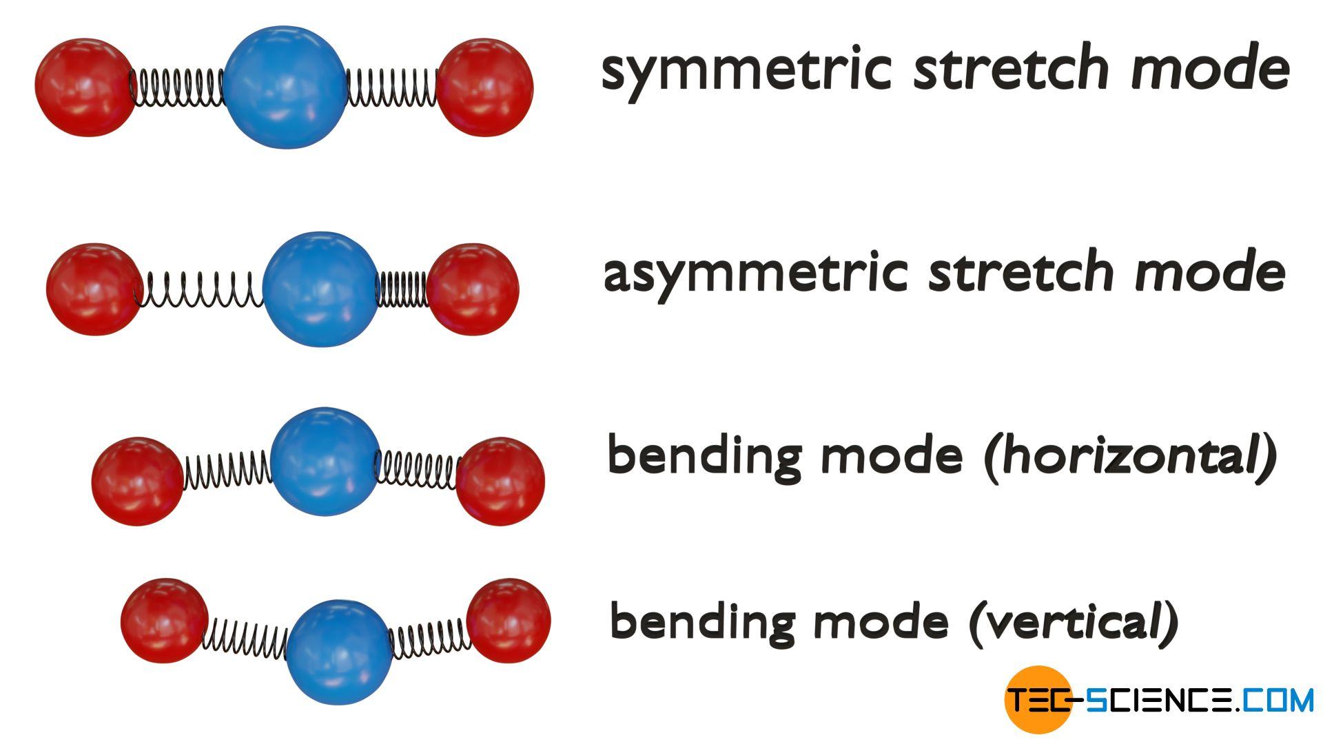 Vibrational modes of a triatomic linear molecule