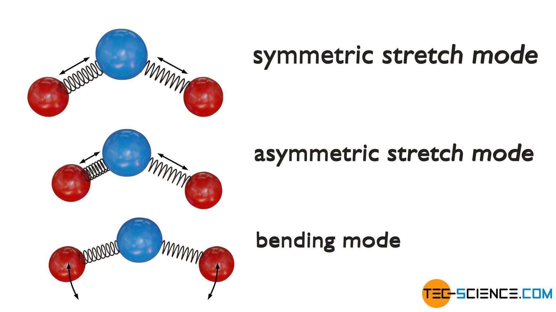 Vibrational modes of a triatomic non-linear molecule