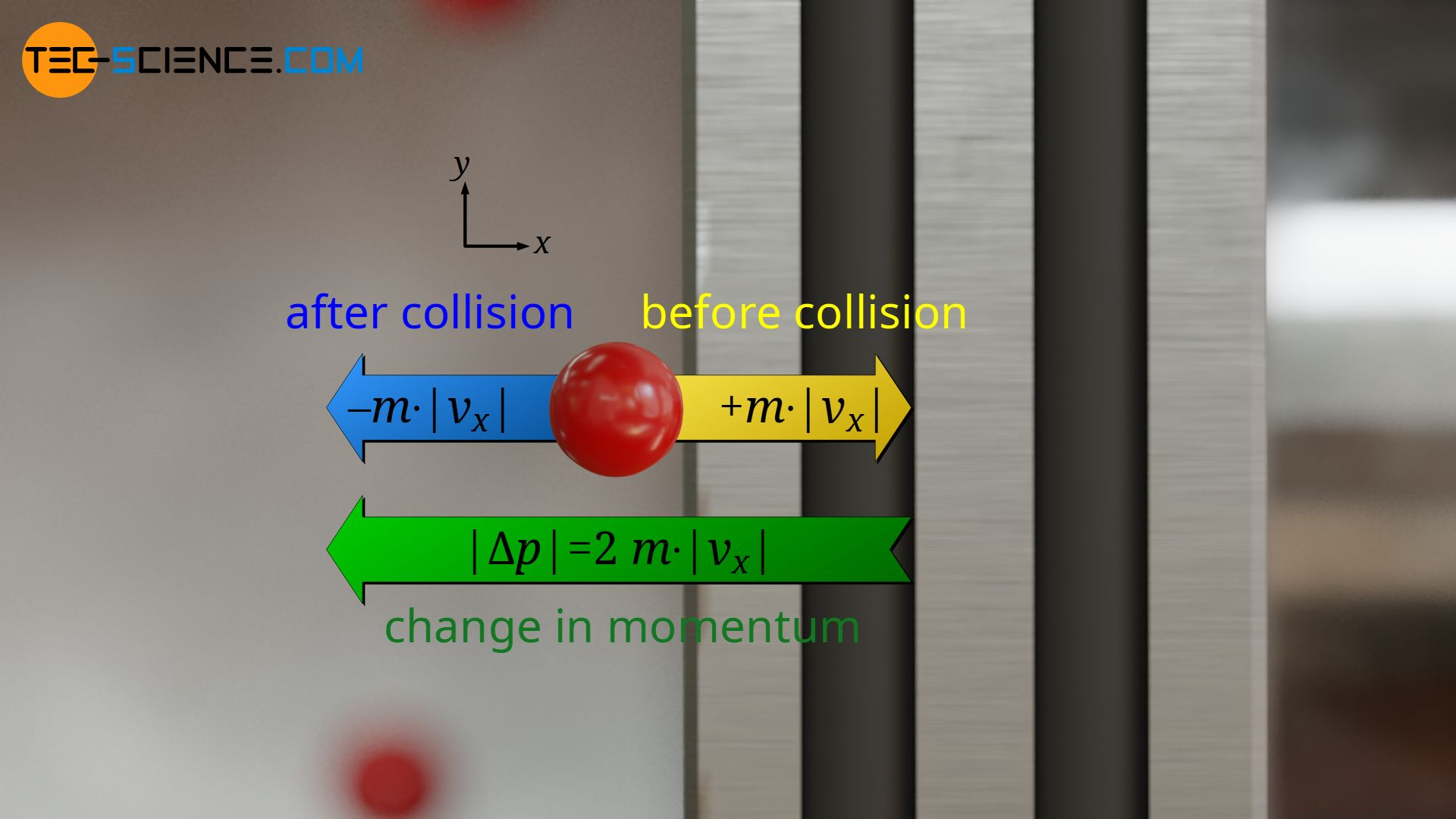 Change in momentum (impuls) during the collision with the piston surface