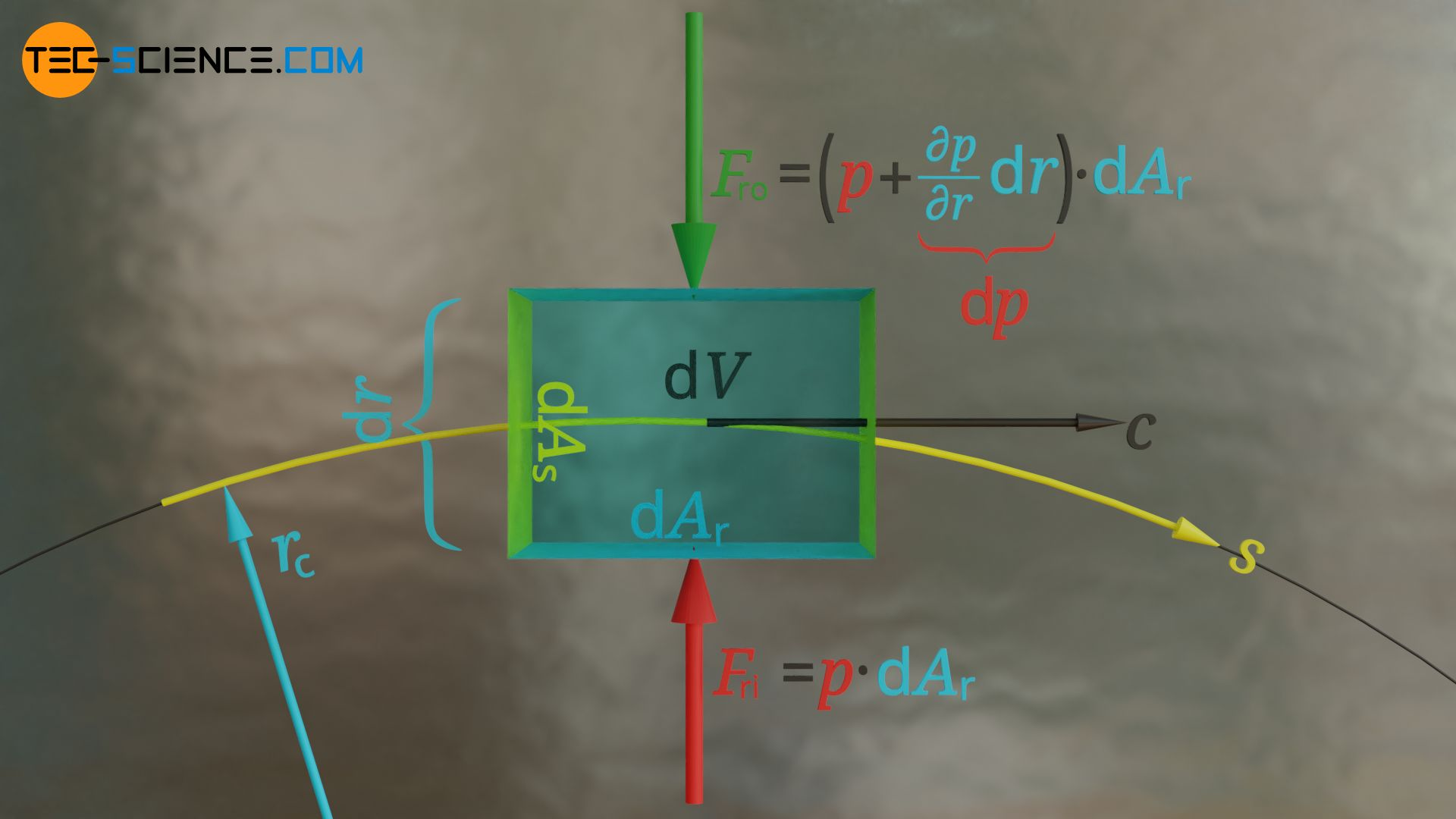 Derivation of the pressure gradient perpendicular to the streamline as a result of a centripetal force