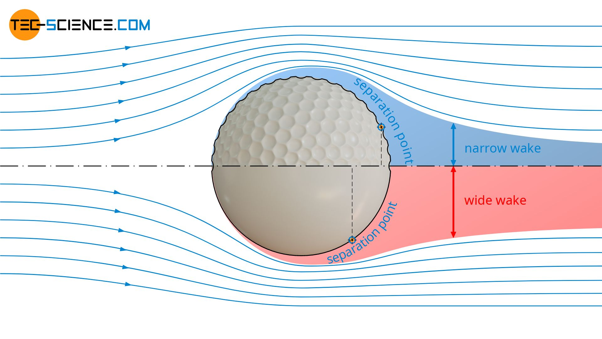 Dimples on a golf ball to create a turbulent flow around it