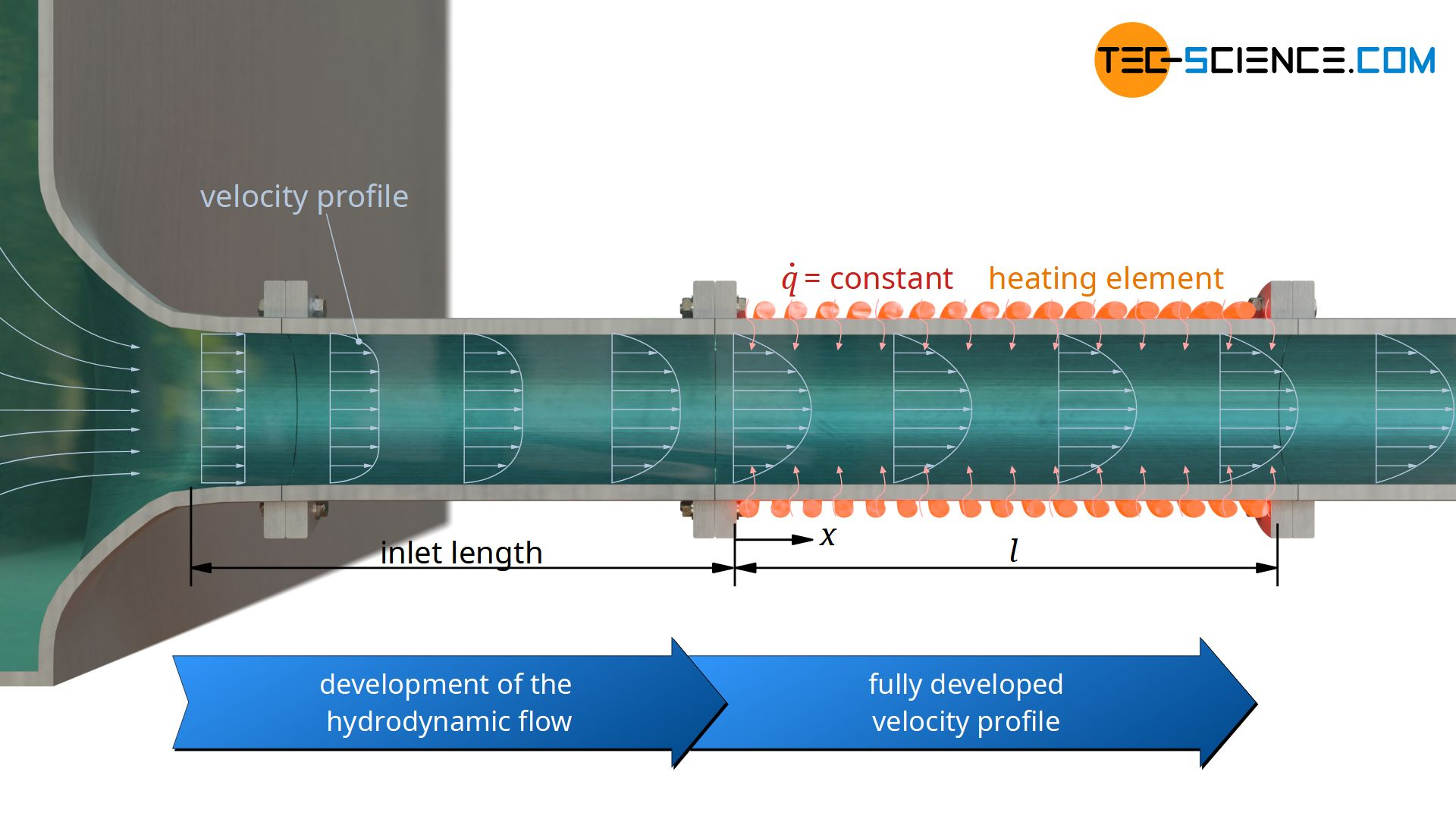 Convective heat transfer with a hydrodynamically fully developed flow (velocity profile) and constant heat flux