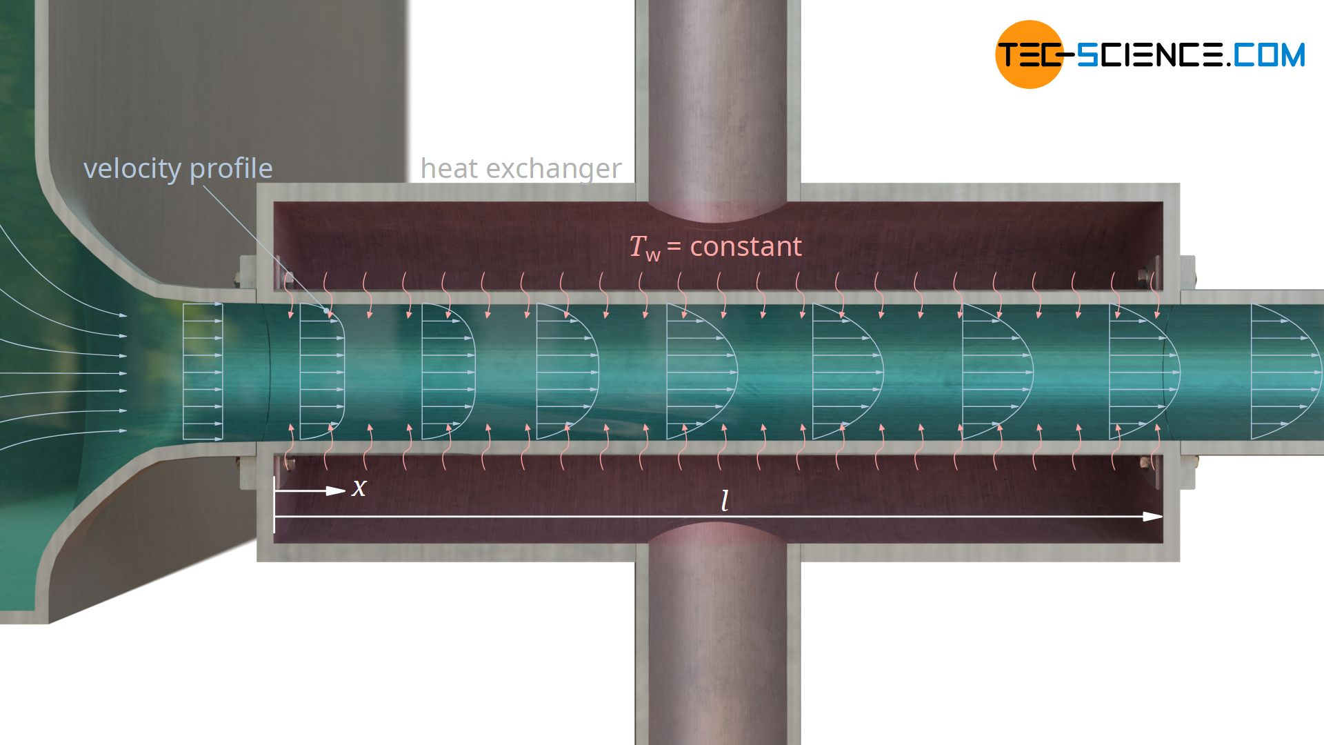 Convective heat transfer with a hydrodynamically not fully developed flow and constant wall temperature