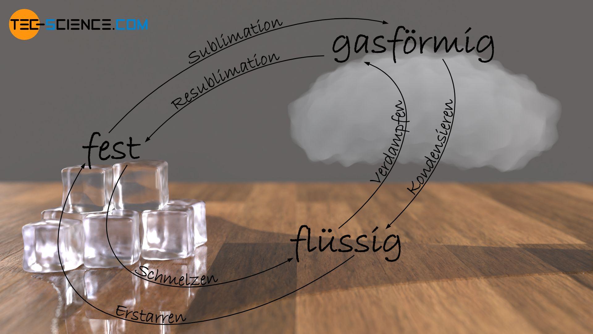 Aggregatzustandsänderungen (Phasenübergänge)