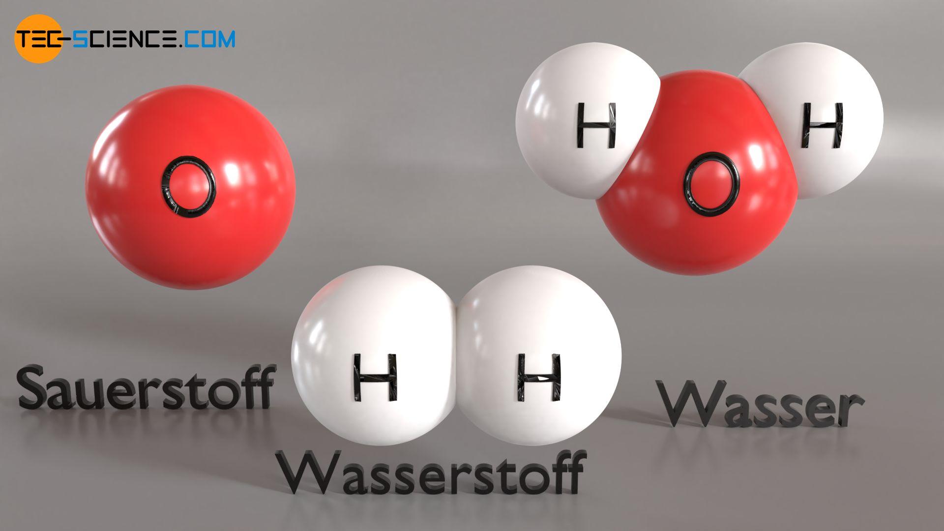 Teilchenmodell der Materie (Sauerstoff, Wasserstoff, Wasser)