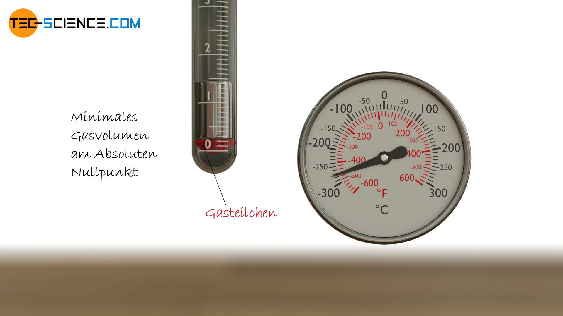 Minimales Gasvolumen am Absoluten Nullpunkt (schematisch)