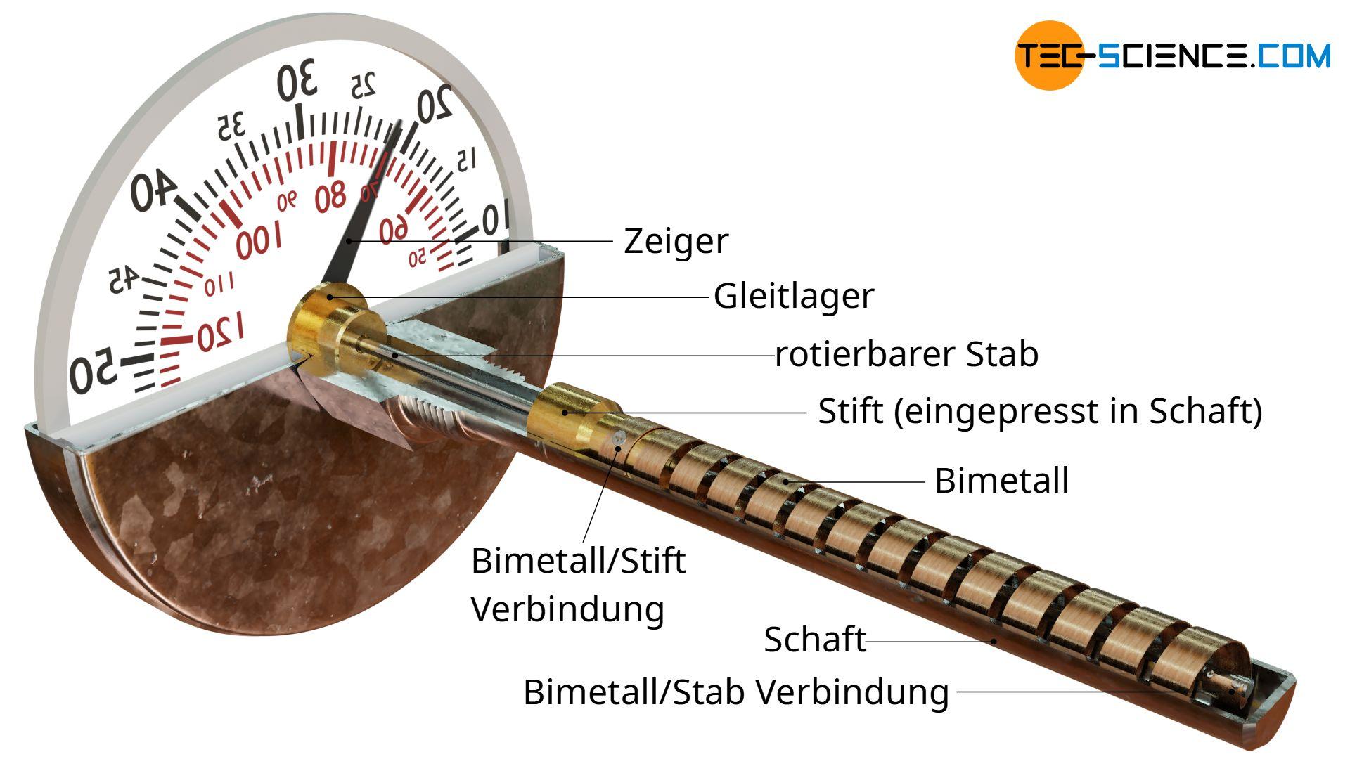 Aufbau eines Bimetallthermometers (schraubenform)