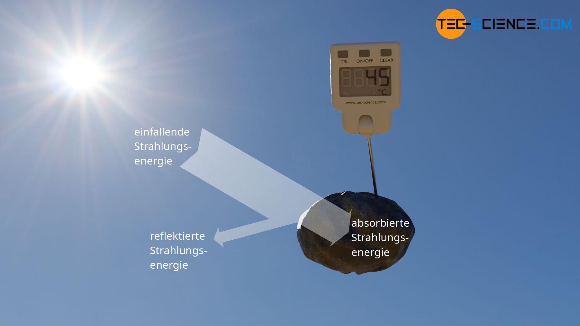 Erwärmung eines Gegenstandes durch Absorption von Strahlung