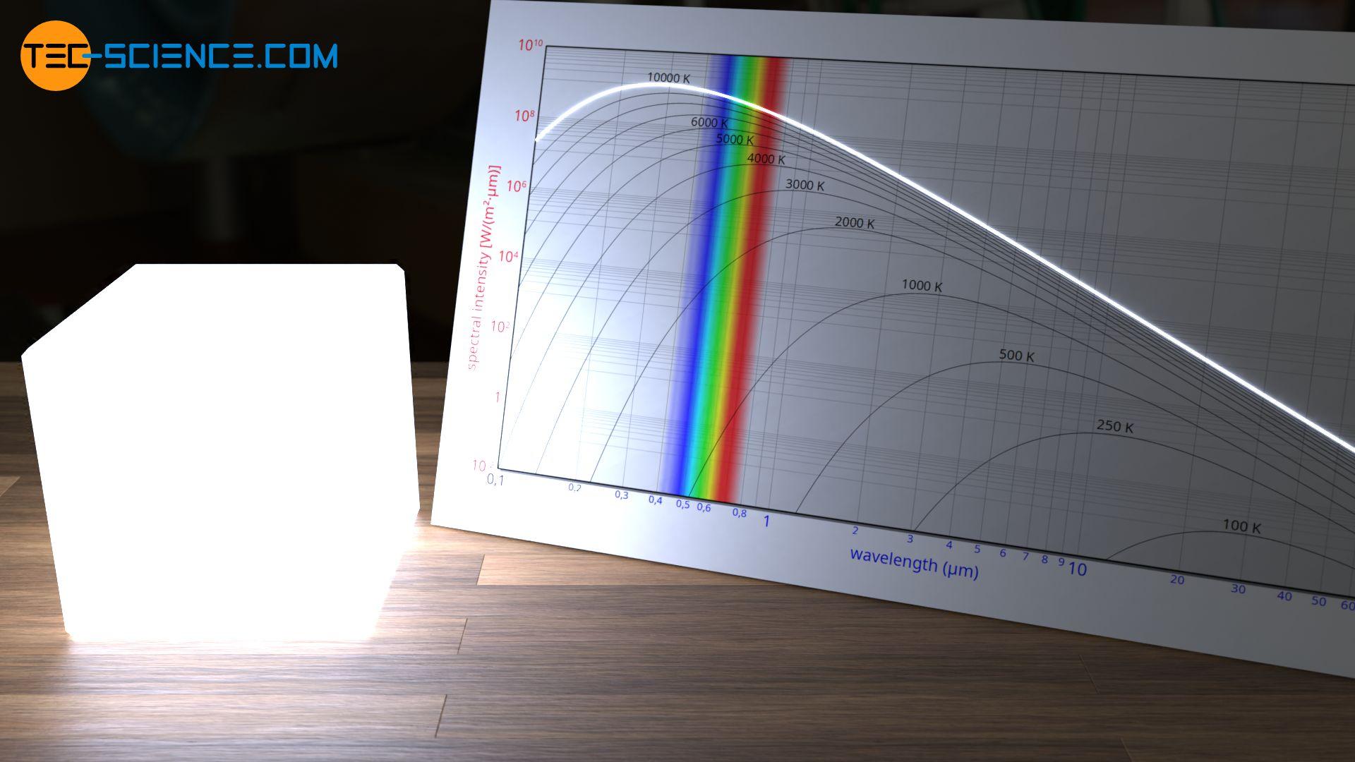 Blaues Glühen eines Schwarzen Körpers bei 10.000 K