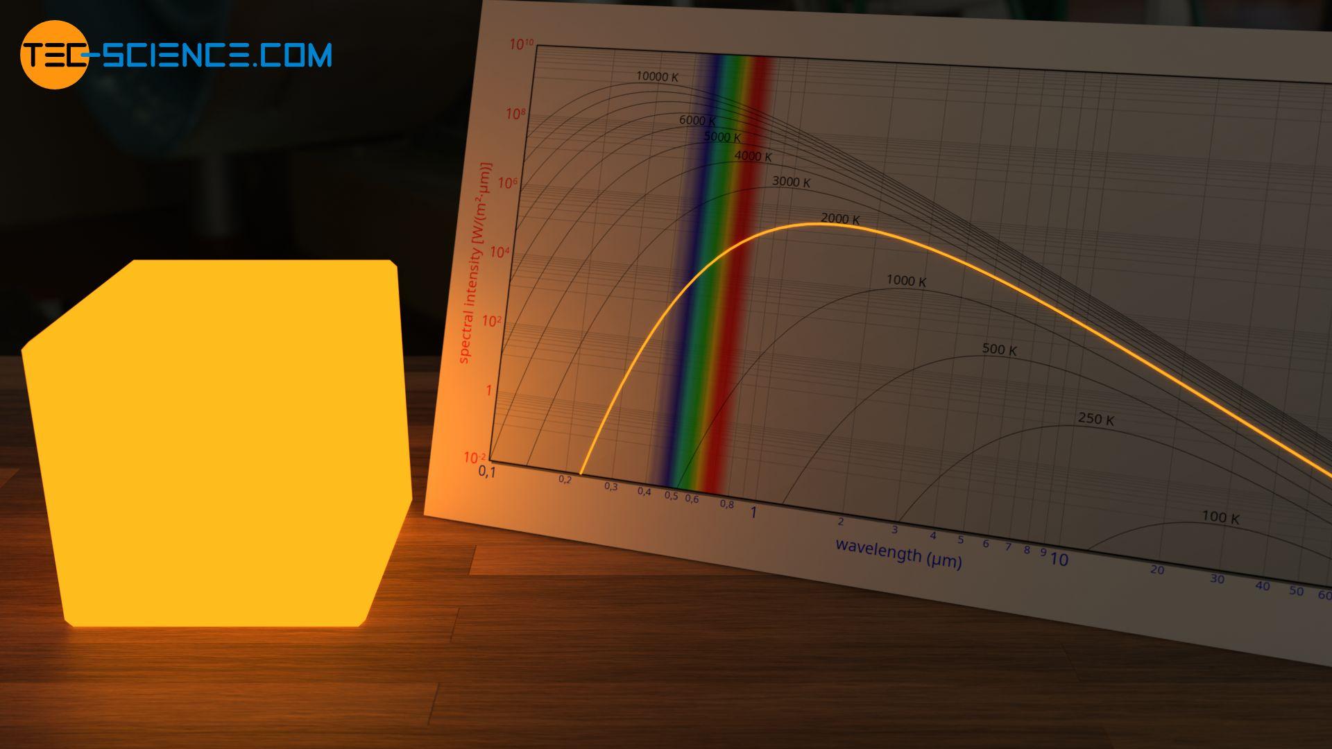 Gelbes Glühen eines Schwarzen Körpers bei 2000 K