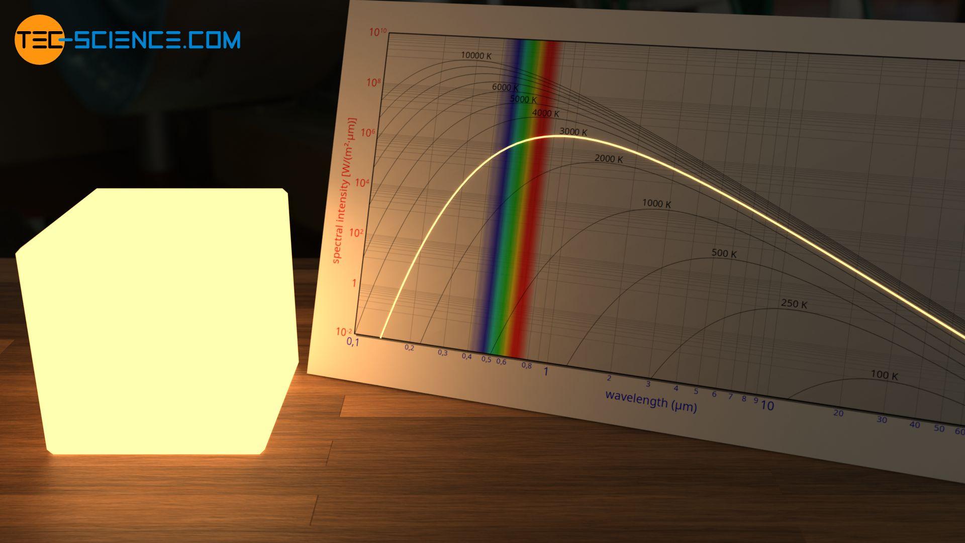 Hellgelbes Glühen eines Schwarzen Körpers bei 3000 K