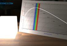 Weißes Glühen eines Schwarzen Körpers bei 6000 K