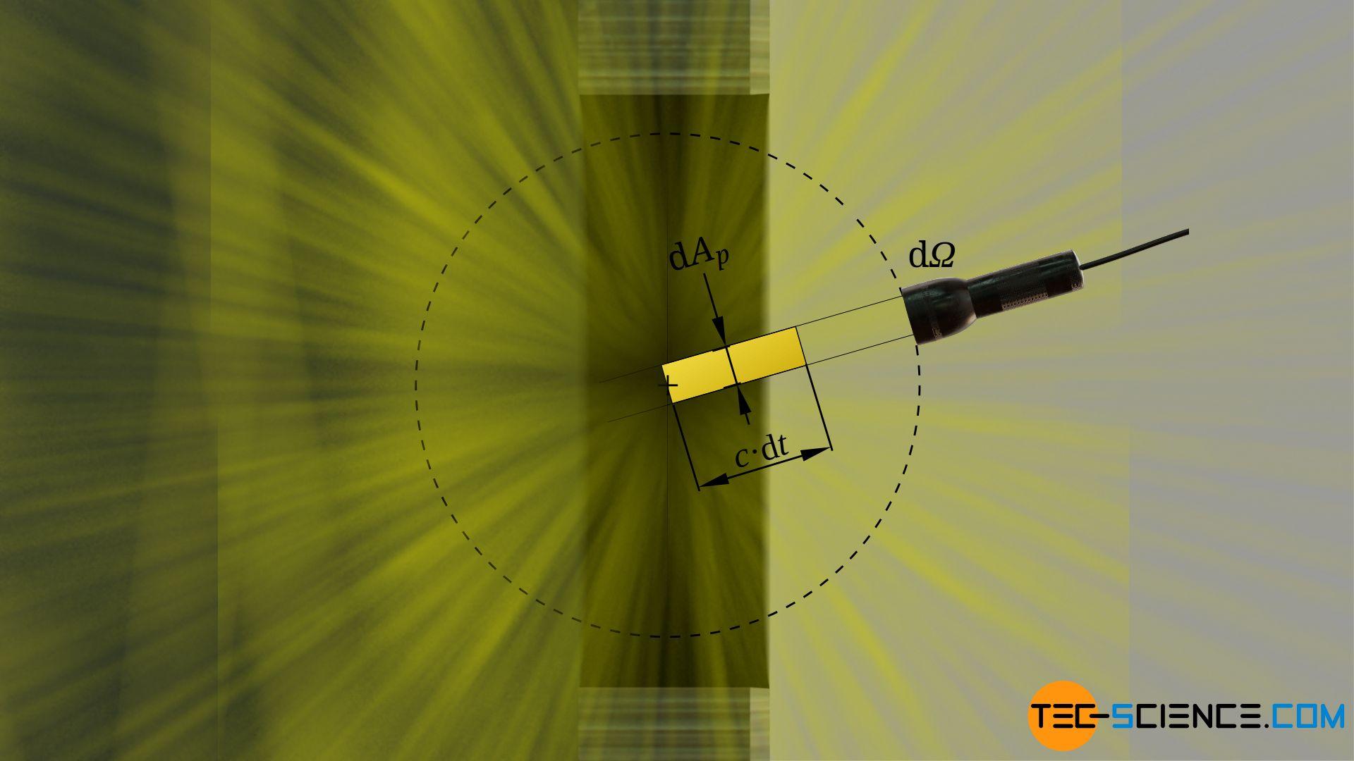 Herleitung der Energiedichte anhand der austretenden Strahlung aus der Öffnung eines Hohlraums