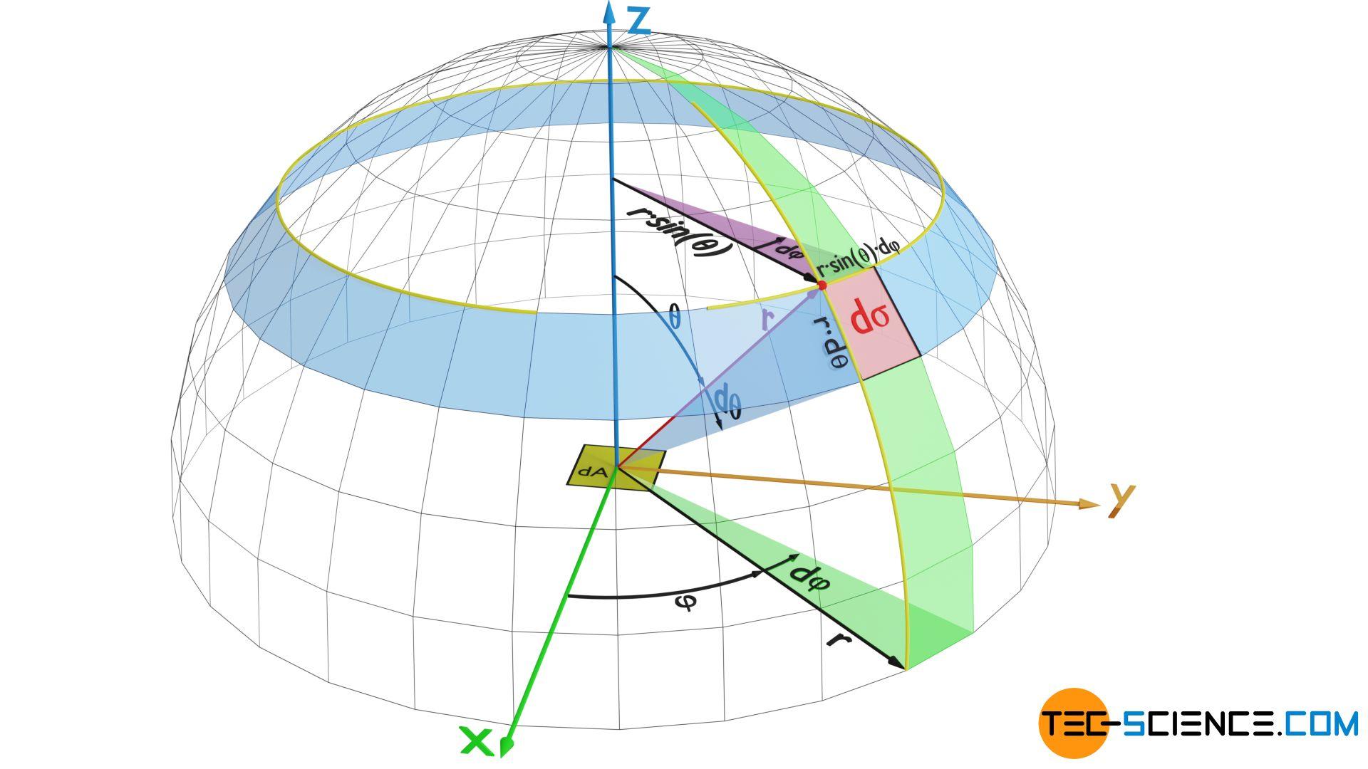 Beschreibung eines Raumwinkels im Kugelkoordinatensystem