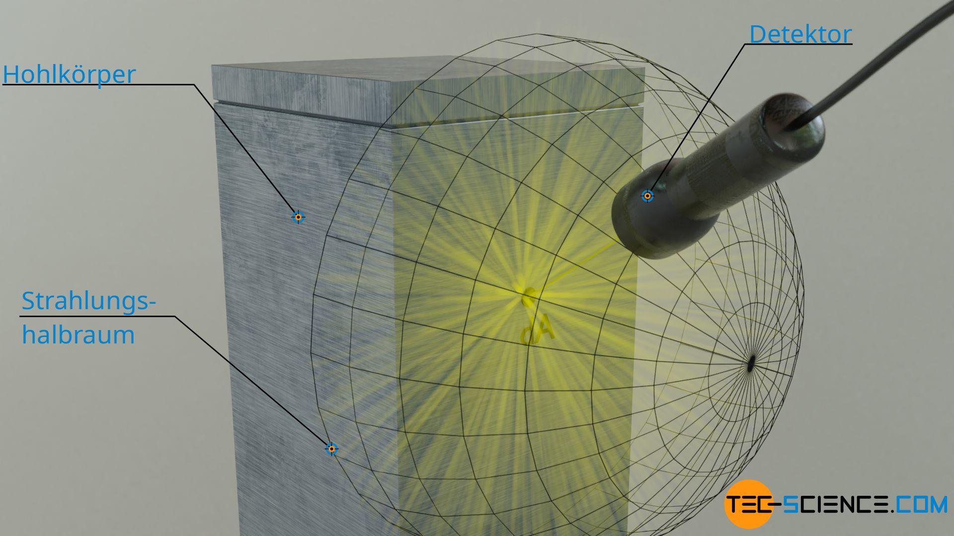 Strahlung eines schwarzen Körpers in den Halbraum hinein