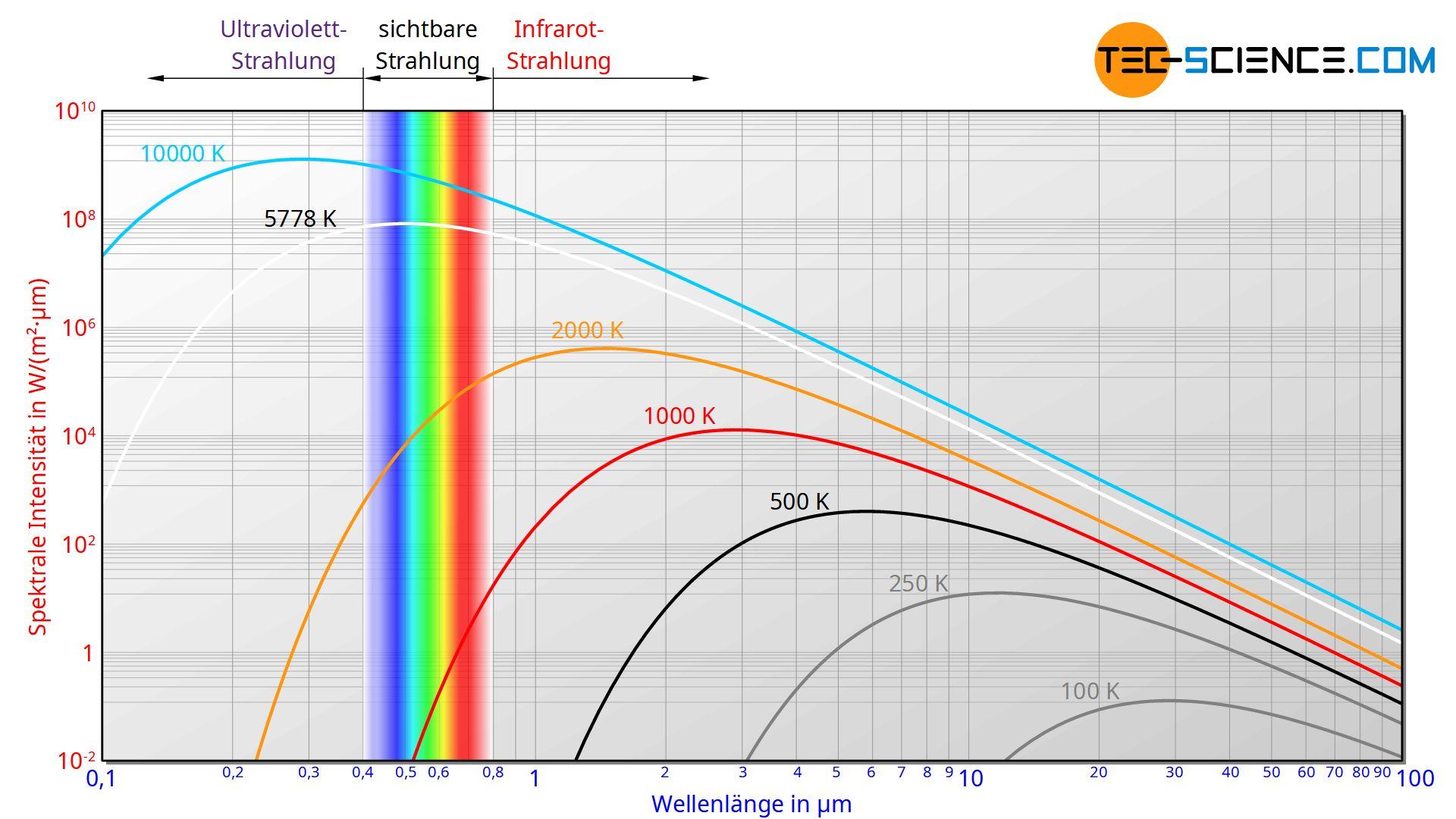 Spektrale Verteilung der Intensität der Strahlung eines Schwarzen Körpers (Planck-Spektrum)