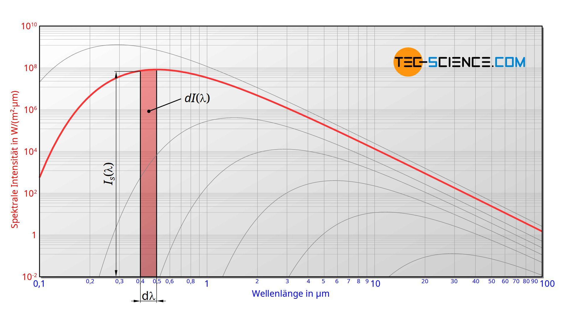 Umrechnung der Wellenlängendarstellung in die Frequenzdarstellung