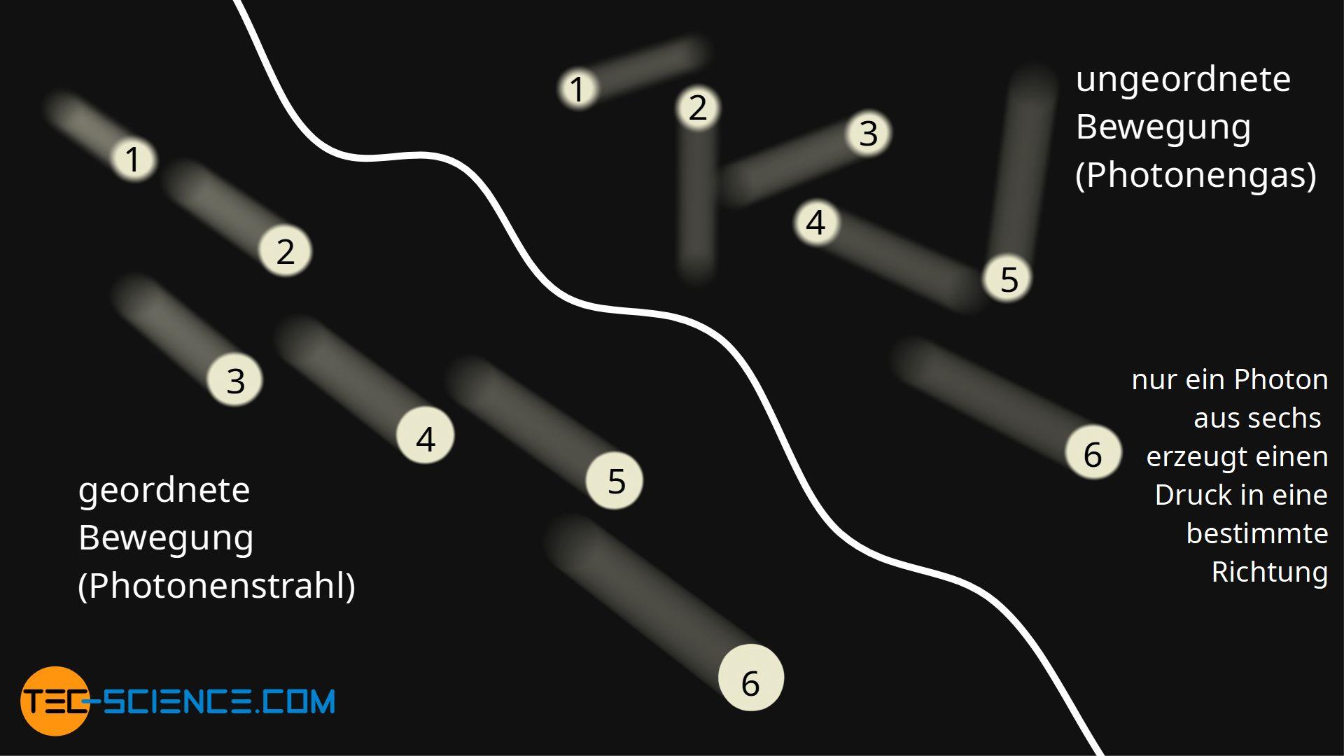 Strahlungsdruck eines Photonenstrahls und Strahlungsdruck eines Photonengases